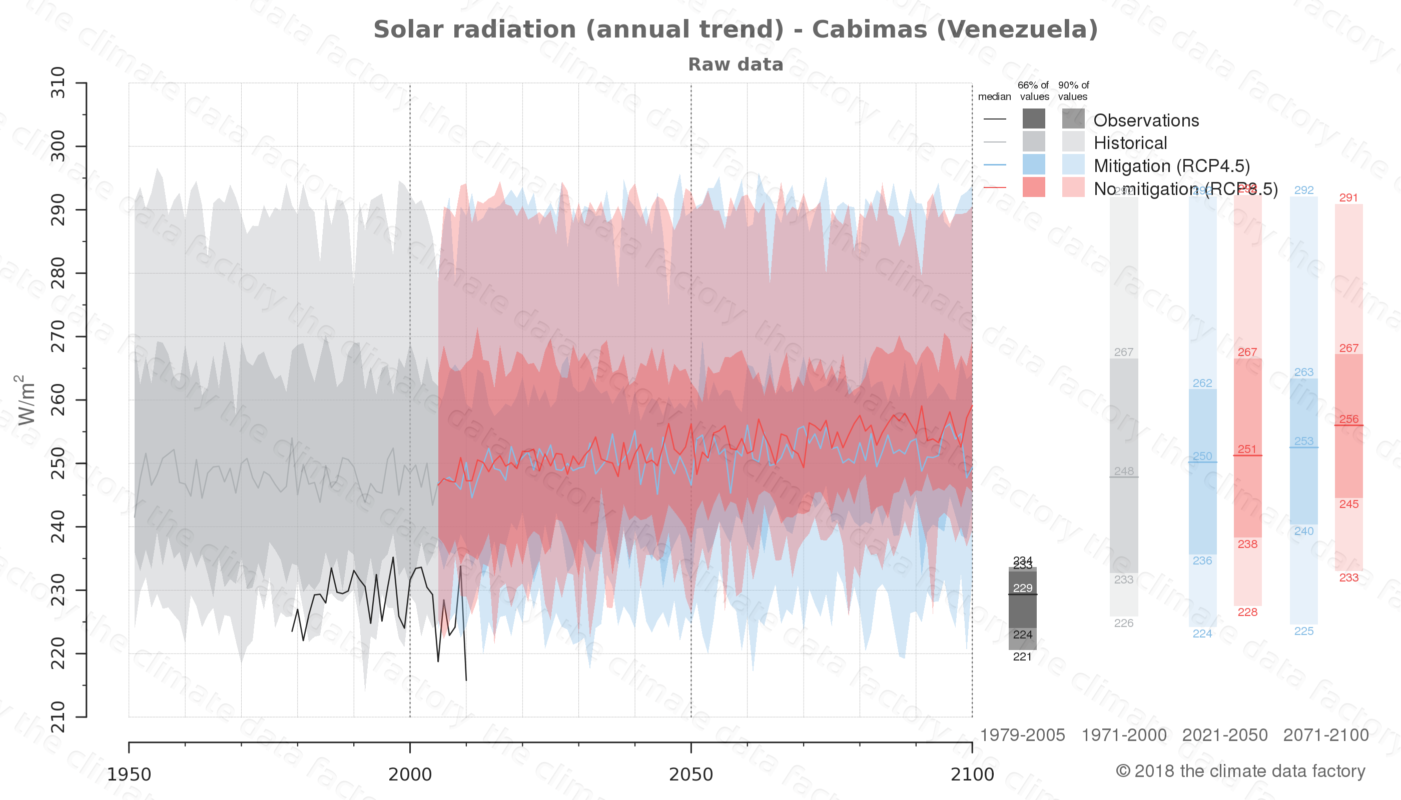 Graphic of projected solar radiation for Cabimas (Venezuela) under two climate change mitigation policy scenarios (RCP4.5, RCP8.5). Represented climate data are raw data from IPCC models. https://theclimatedatafactory.com