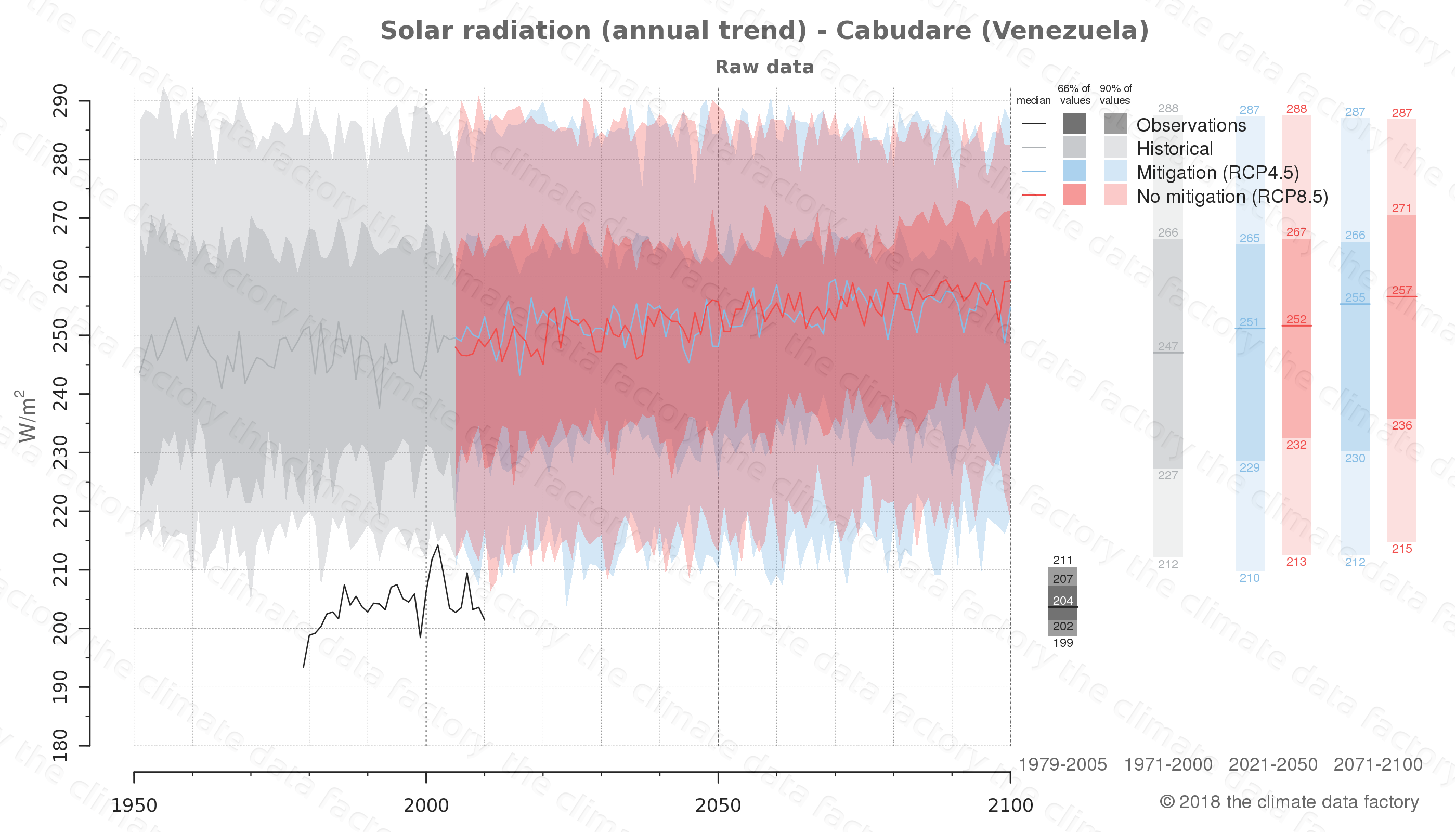 Graphic of projected solar radiation for Cabudare (Venezuela) under two climate change mitigation policy scenarios (RCP4.5, RCP8.5). Represented climate data are raw data from IPCC models. https://theclimatedatafactory.com