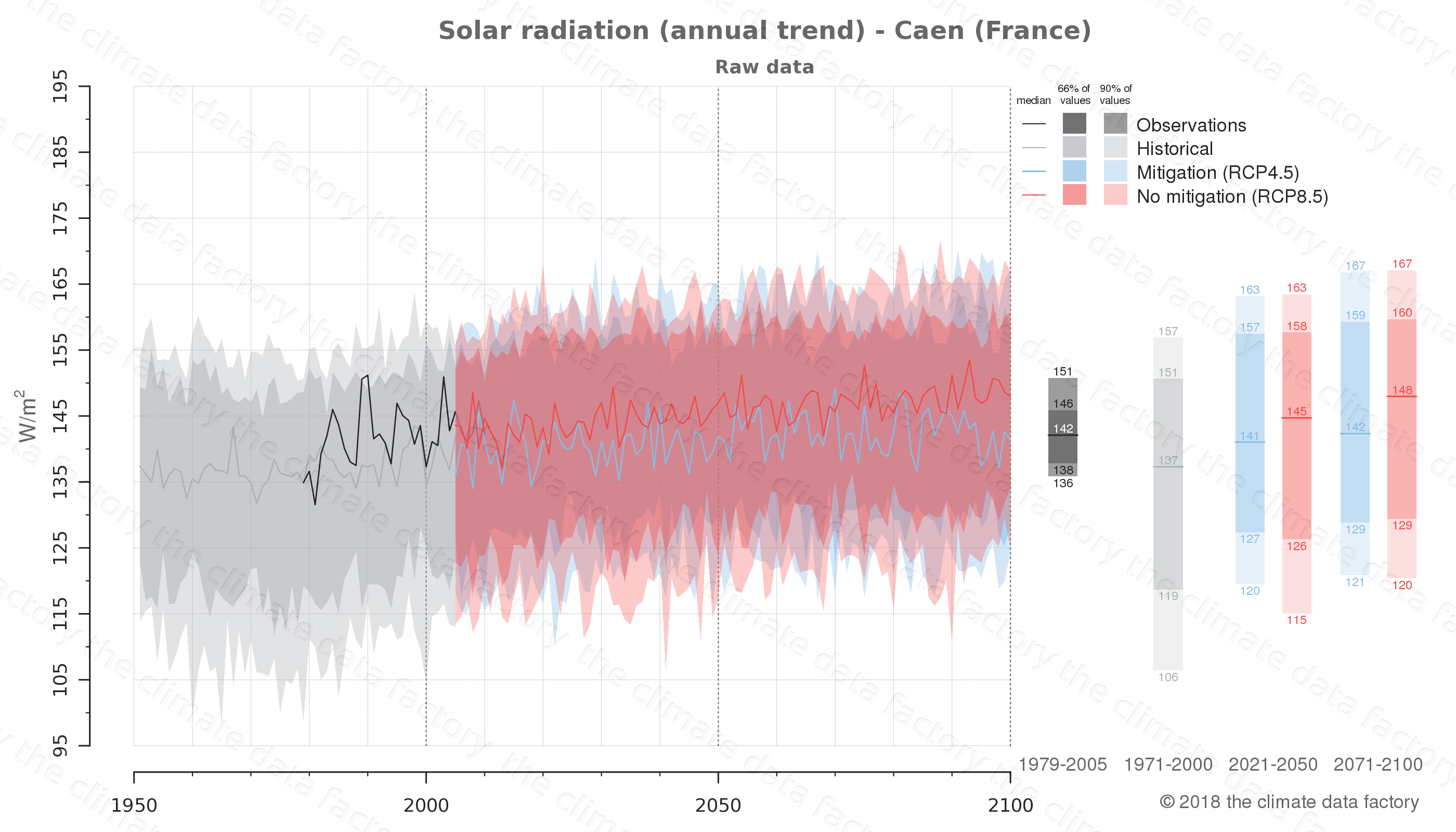 Graphic of projected solar radiation for Caen (France) under two climate change mitigation policy scenarios (RCP4.5, RCP8.5). Represented climate data are raw data from IPCC models. https://theclimatedatafactory.com