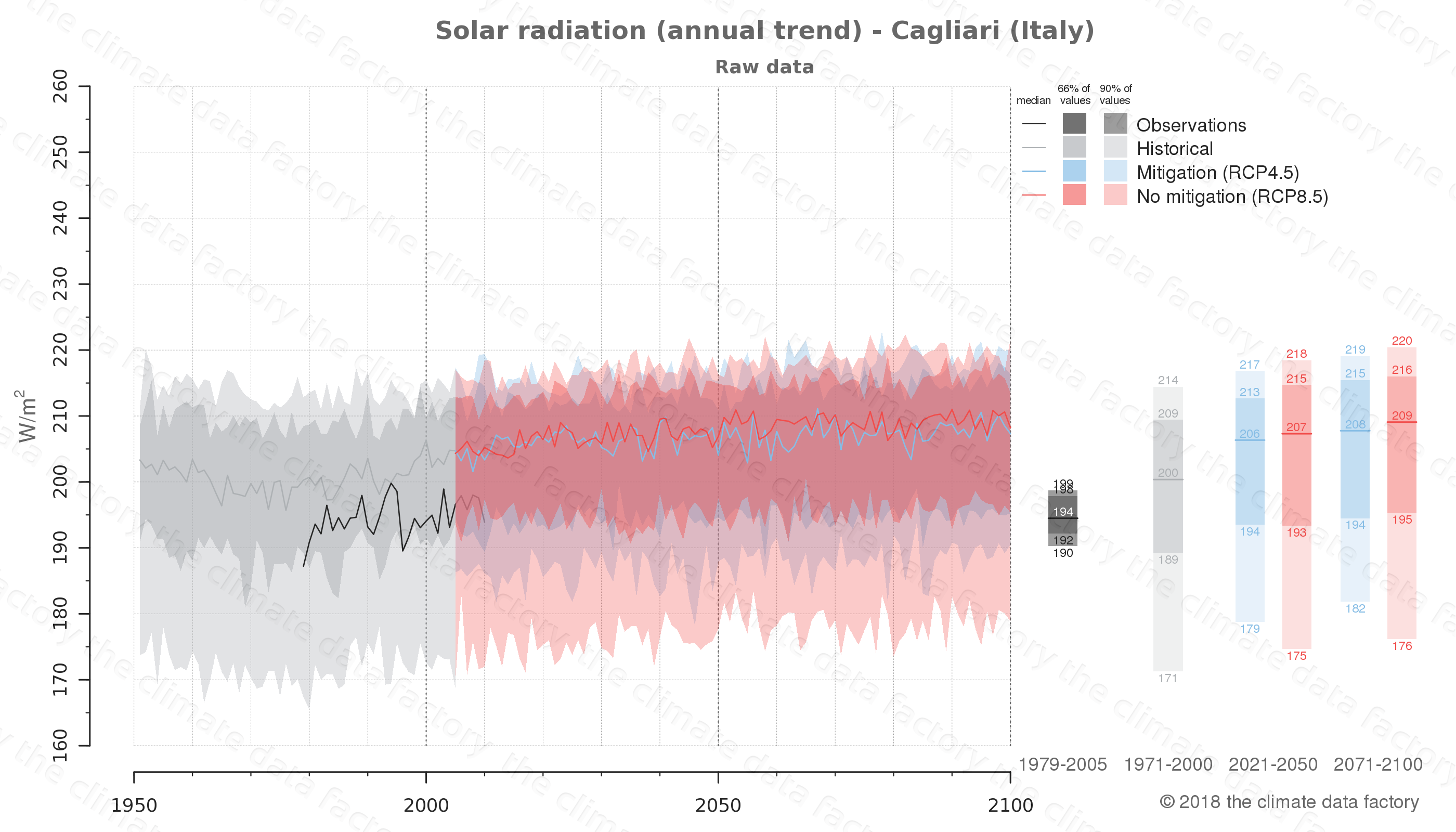 Graphic of projected solar radiation for Cagliari (Italy) under two climate change mitigation policy scenarios (RCP4.5, RCP8.5). Represented climate data are raw data from IPCC models. https://theclimatedatafactory.com