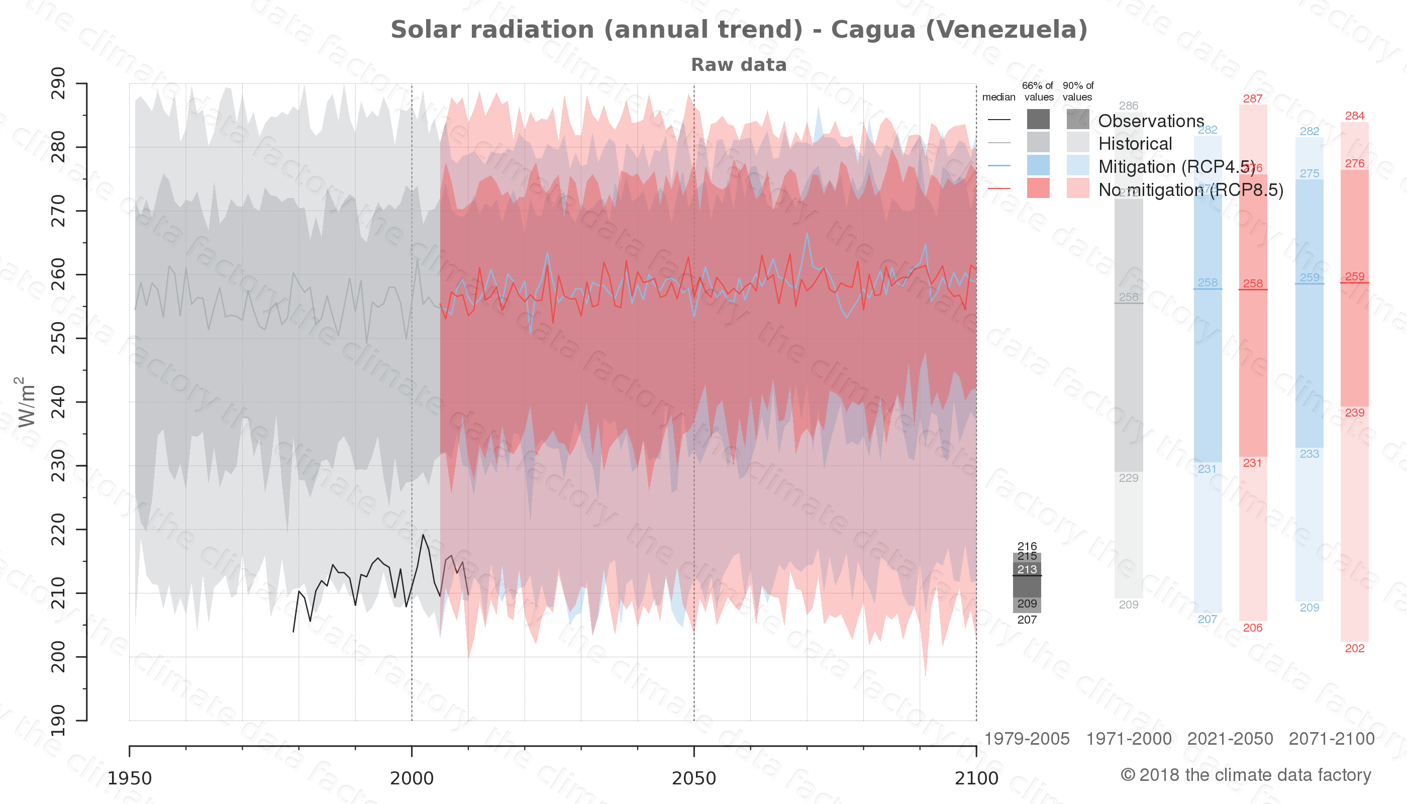Graphic of projected solar radiation for Cagua (Venezuela) under two climate change mitigation policy scenarios (RCP4.5, RCP8.5). Represented climate data are raw data from IPCC models. https://theclimatedatafactory.com