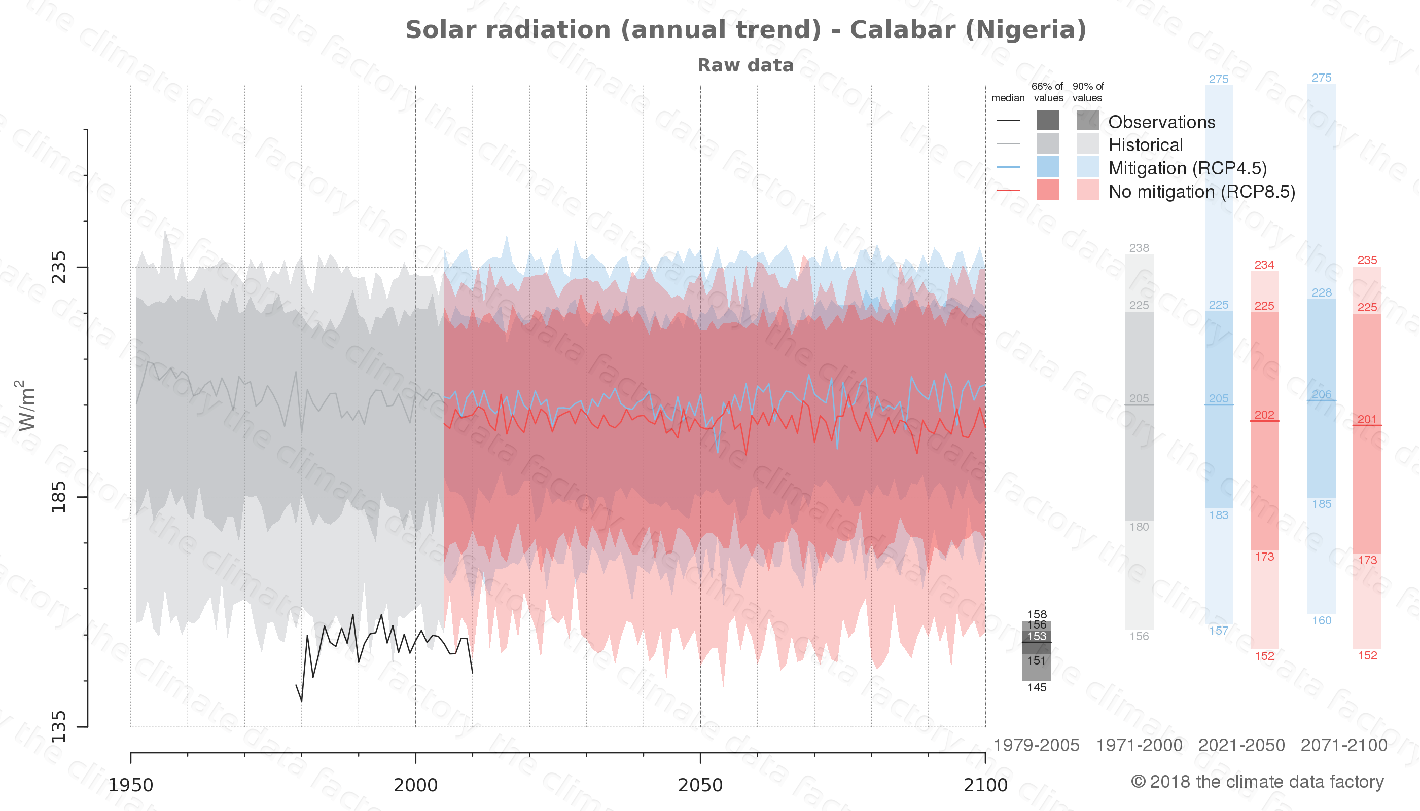 Graphic of projected solar radiation for Calabar (Nigeria) under two climate change mitigation policy scenarios (RCP4.5, RCP8.5). Represented climate data are raw data from IPCC models. https://theclimatedatafactory.com