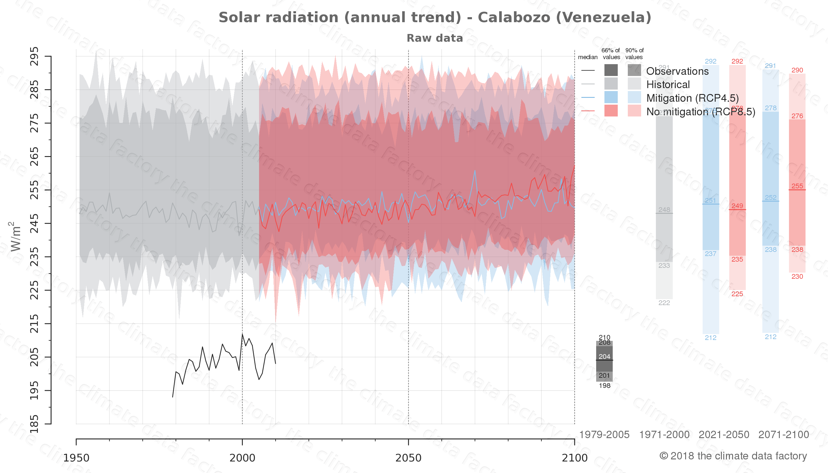 Graphic of projected solar radiation for Calabozo (Venezuela) under two climate change mitigation policy scenarios (RCP4.5, RCP8.5). Represented climate data are raw data from IPCC models. https://theclimatedatafactory.com