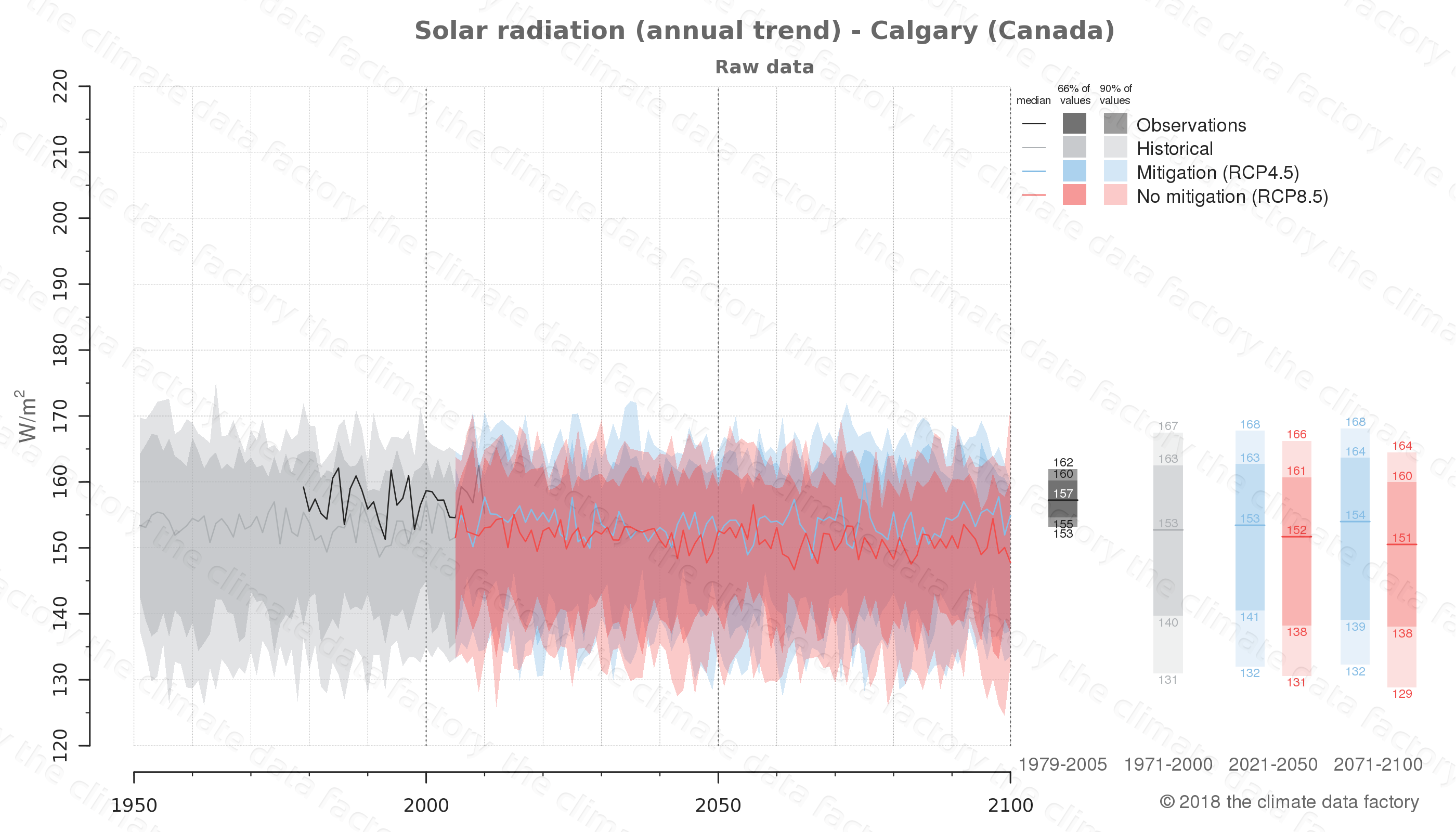 Graphic of projected solar radiation for Calgary (Canada) under two climate change mitigation policy scenarios (RCP4.5, RCP8.5). Represented climate data are raw data from IPCC models. https://theclimatedatafactory.com