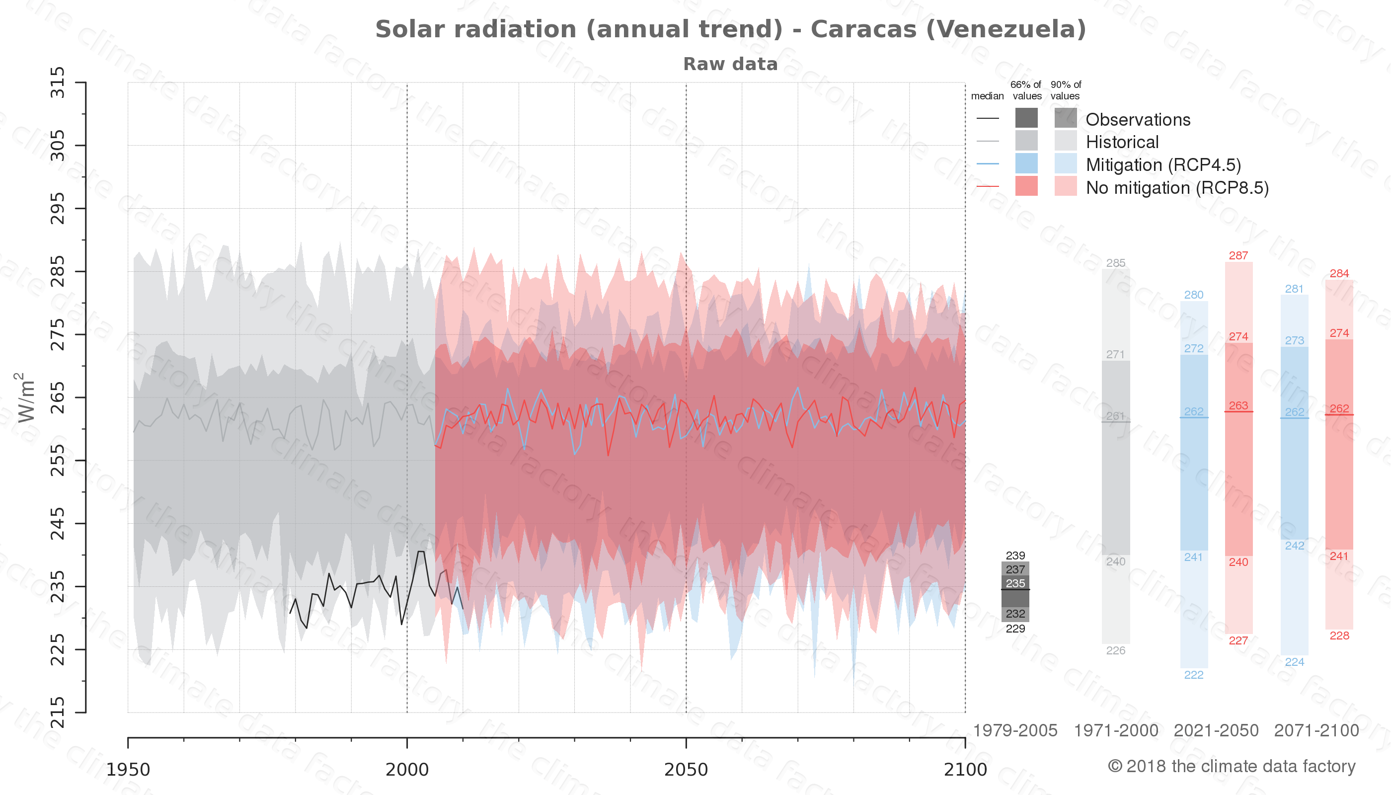 Graphic of projected solar radiation for Caracas (Venezuela) under two climate change mitigation policy scenarios (RCP4.5, RCP8.5). Represented climate data are raw data from IPCC models. https://theclimatedatafactory.com
