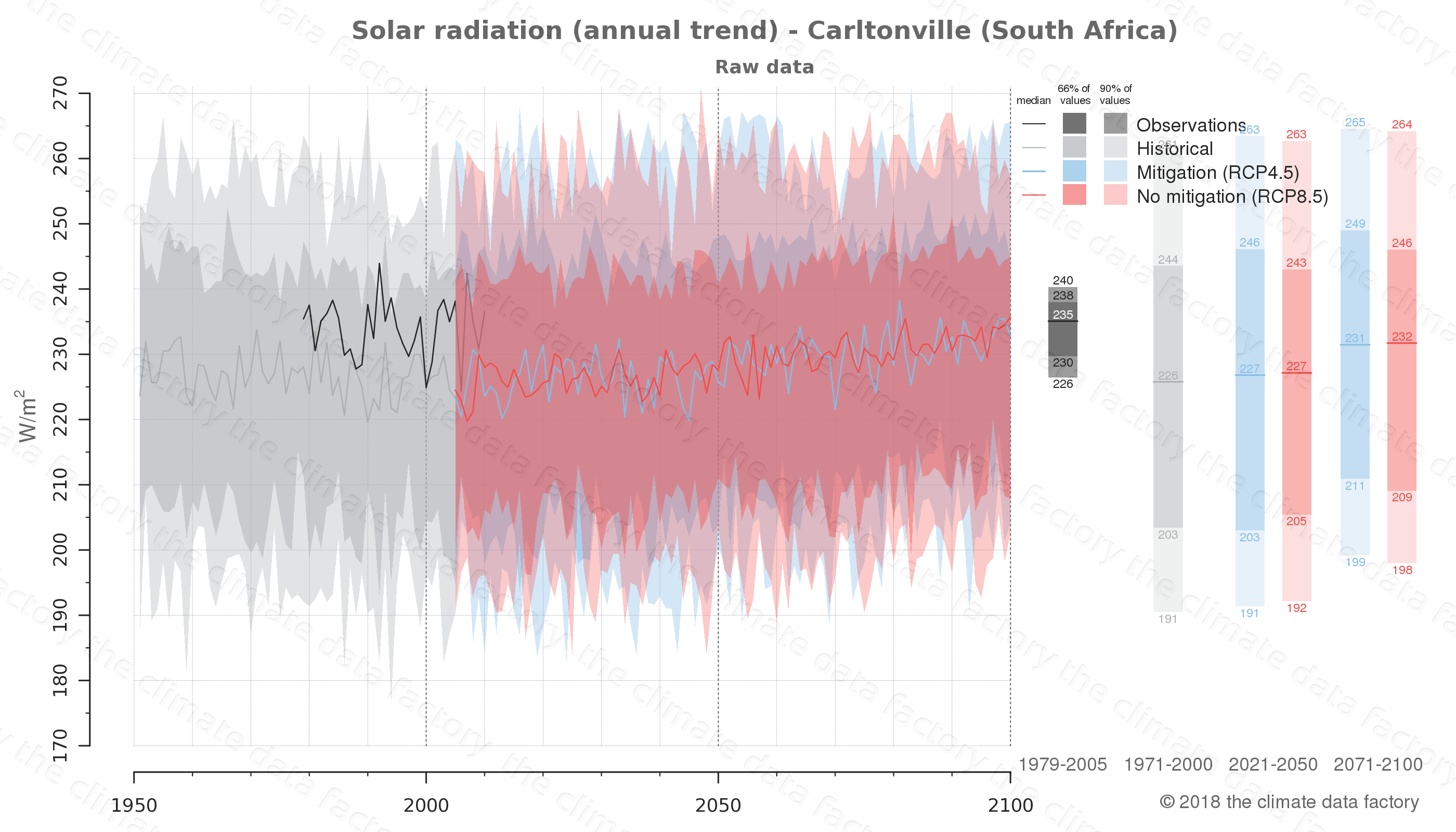 Graphic of projected solar radiation for Carltonville (South Africa) under two climate change mitigation policy scenarios (RCP4.5, RCP8.5). Represented climate data are raw data from IPCC models. https://theclimatedatafactory.com