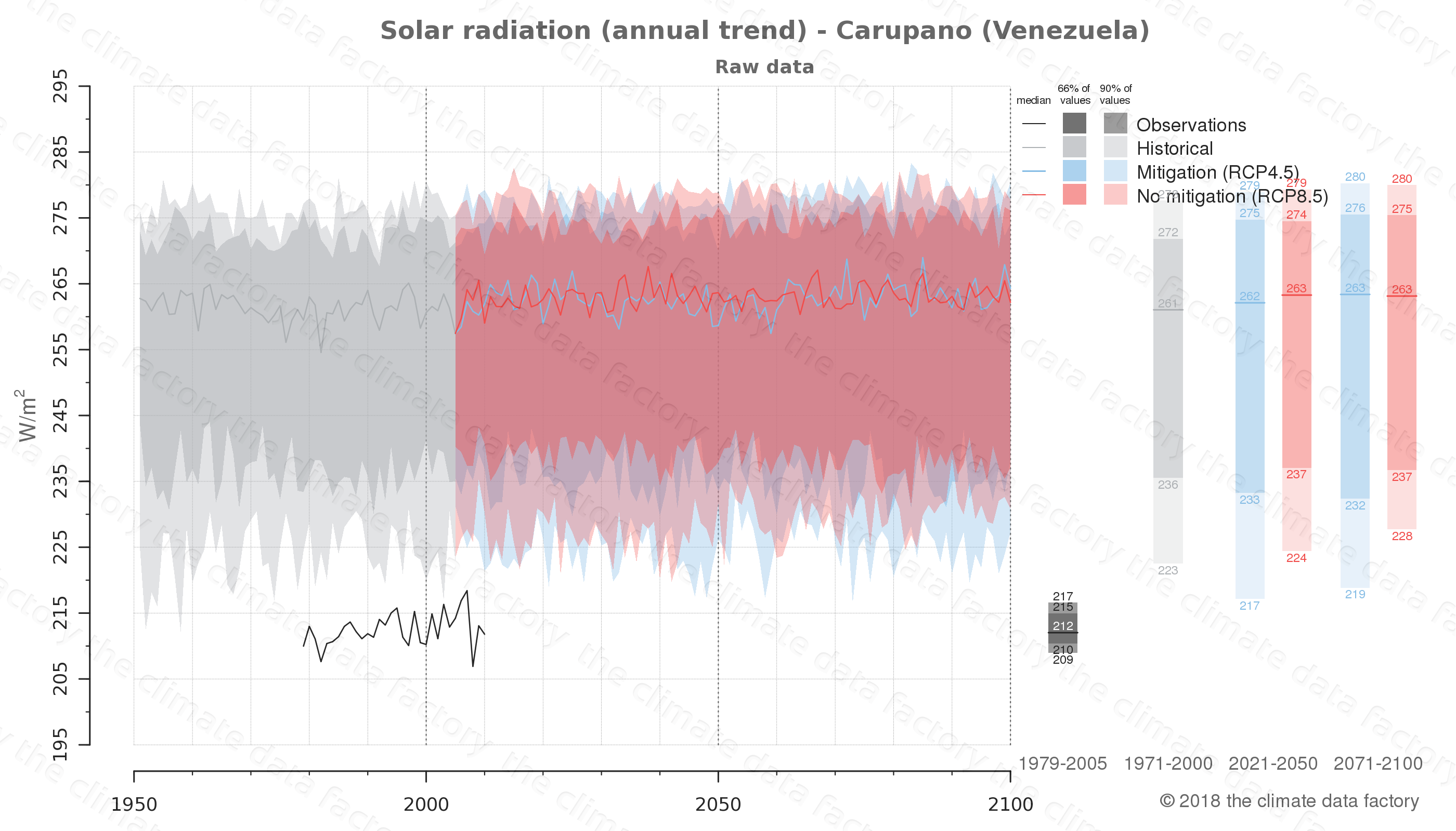 Graphic of projected solar radiation for Carupano (Venezuela) under two climate change mitigation policy scenarios (RCP4.5, RCP8.5). Represented climate data are raw data from IPCC models. https://theclimatedatafactory.com