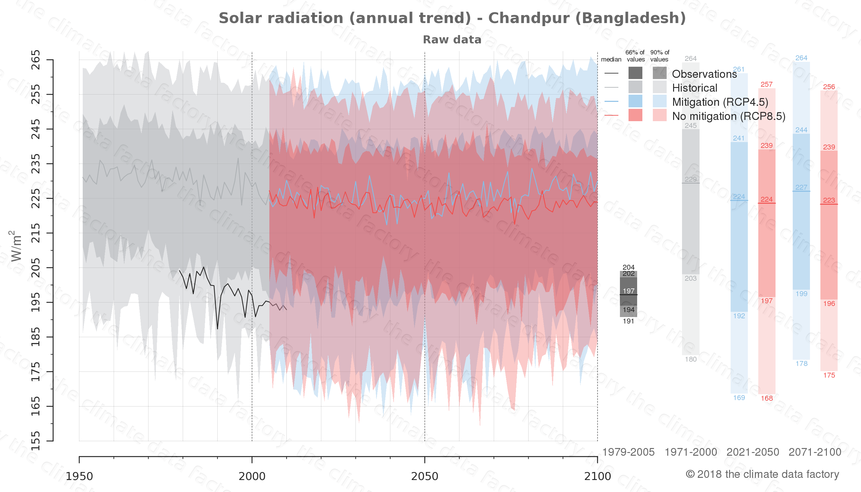 Graphic of projected solar radiation for Chandpur (Bangladesh) under two climate change mitigation policy scenarios (RCP4.5, RCP8.5). Represented climate data are raw data from IPCC models. https://theclimatedatafactory.com