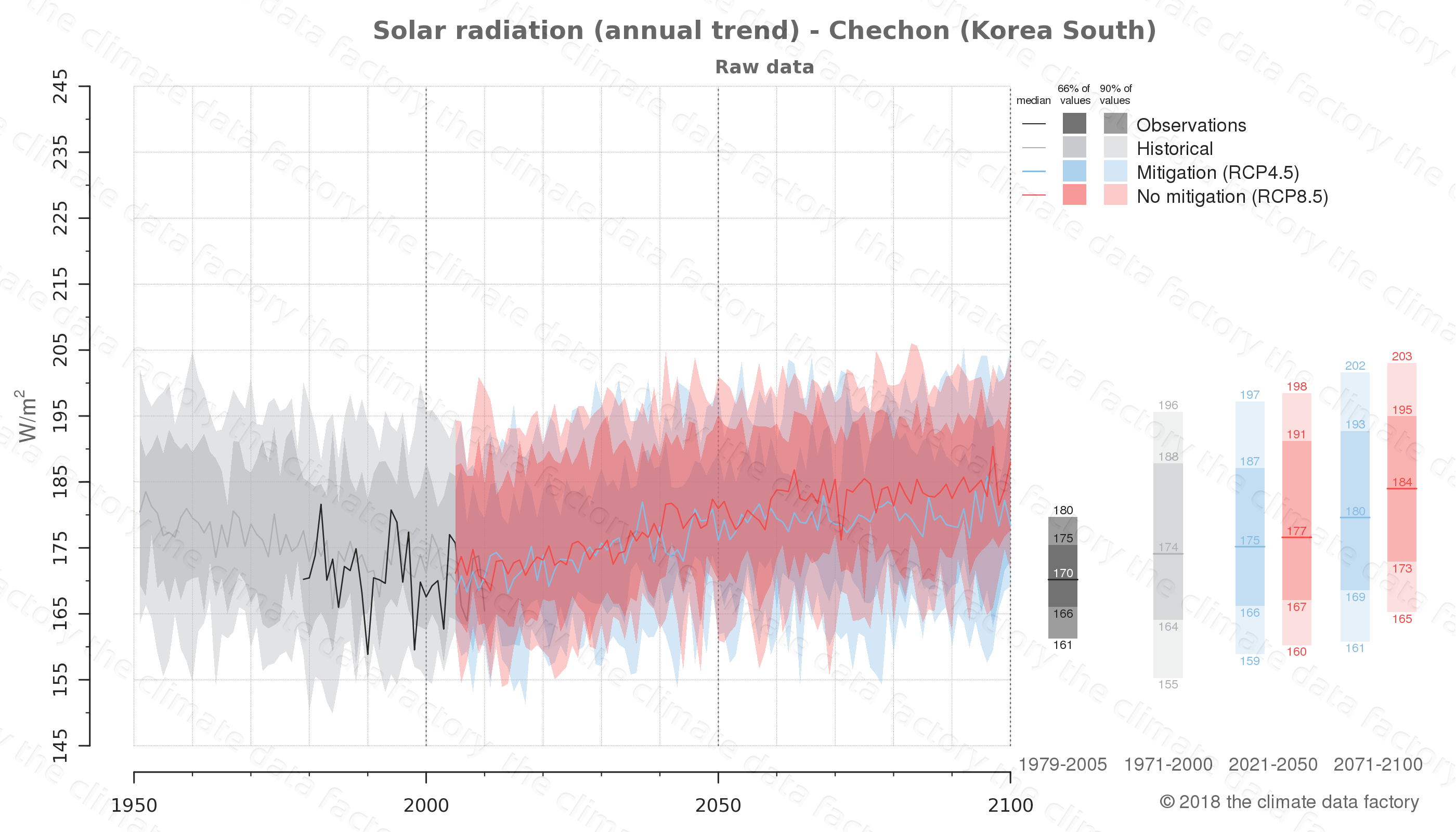 Graphic of projected solar radiation for Chechon (South Korea) under two climate change mitigation policy scenarios (RCP4.5, RCP8.5). Represented climate data are raw data from IPCC models. https://theclimatedatafactory.com