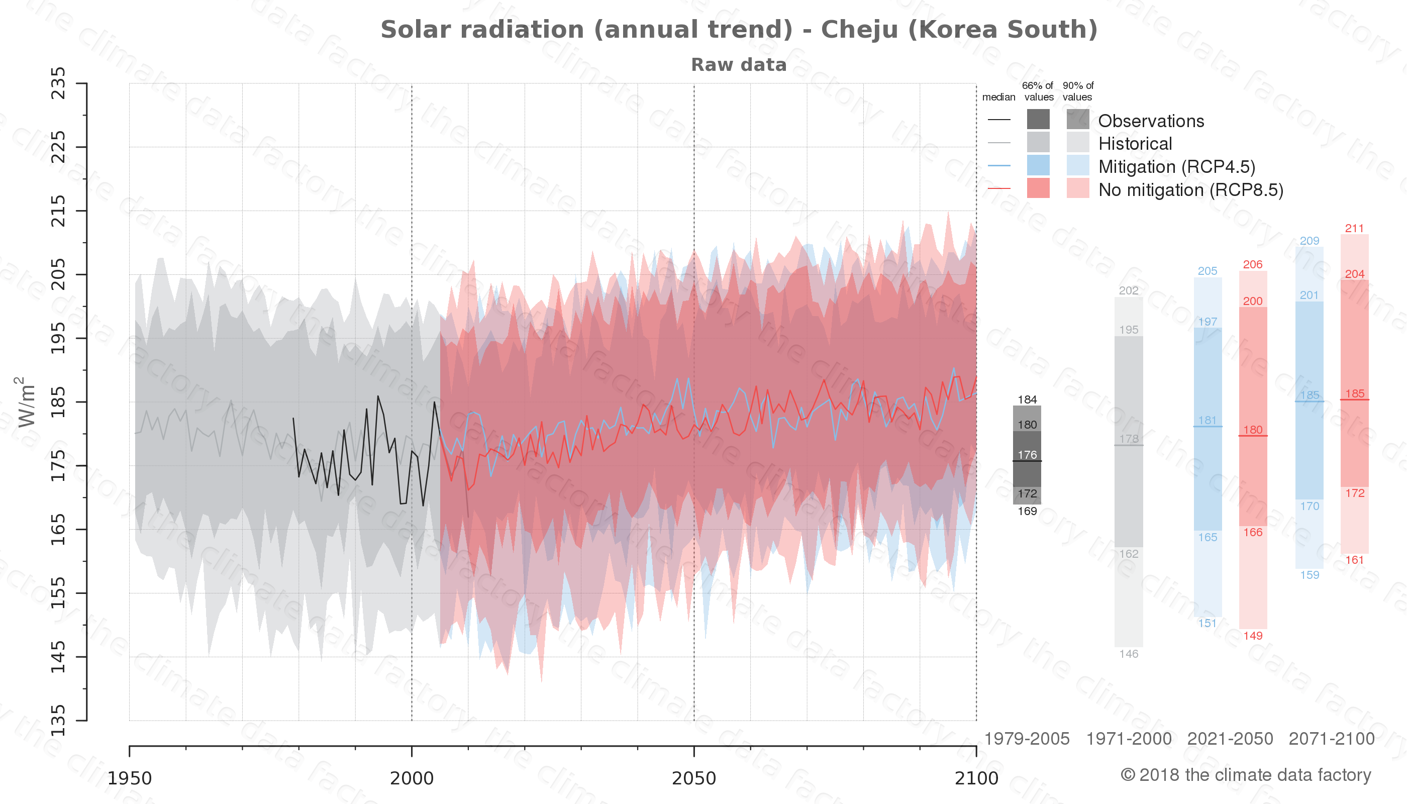 Graphic of projected solar radiation for Cheju (South Korea) under two climate change mitigation policy scenarios (RCP4.5, RCP8.5). Represented climate data are raw data from IPCC models. https://theclimatedatafactory.com