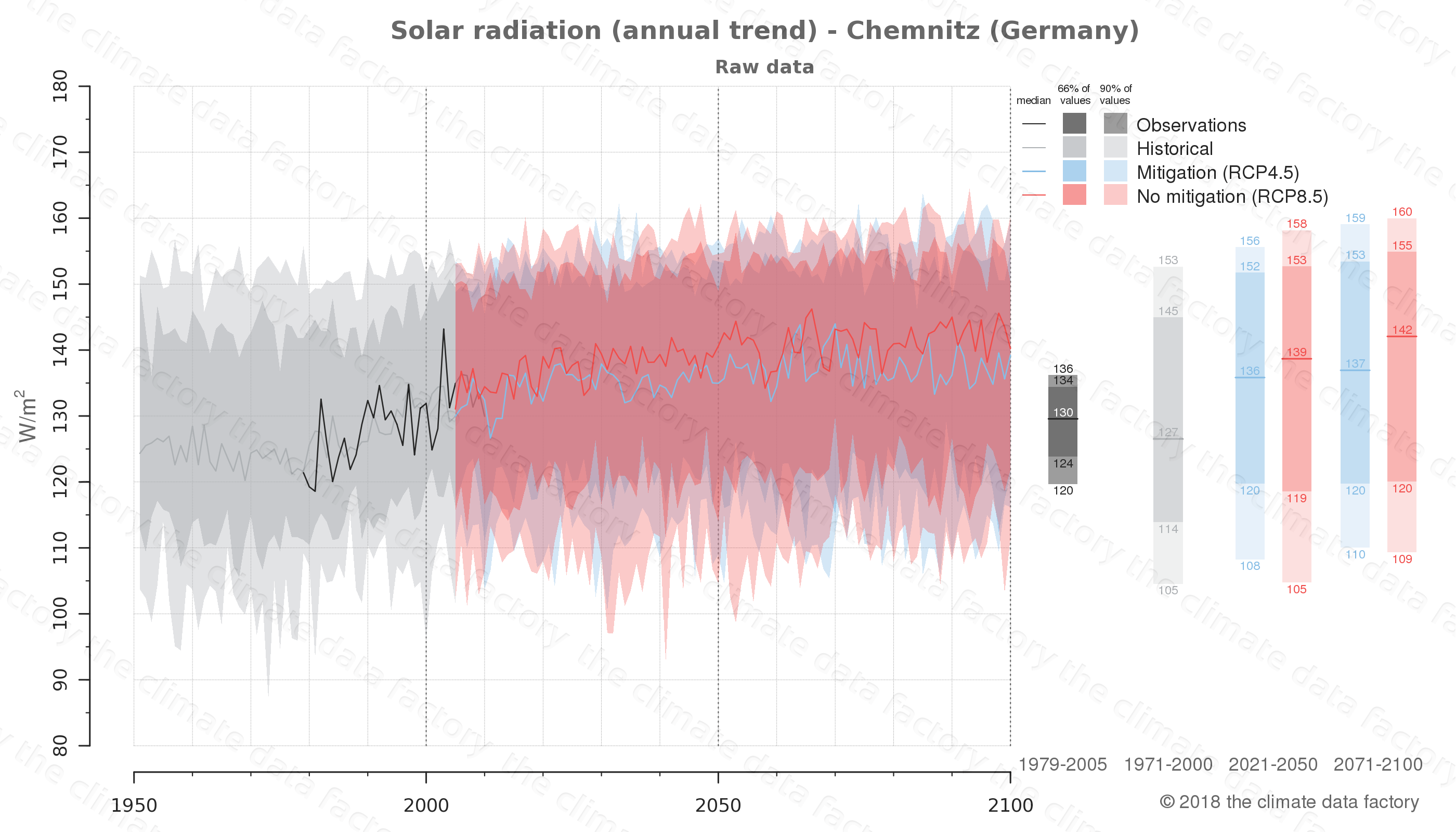 Graphic of projected solar radiation for Chemnitz (Germany) under two climate change mitigation policy scenarios (RCP4.5, RCP8.5). Represented climate data are raw data from IPCC models. https://theclimatedatafactory.com