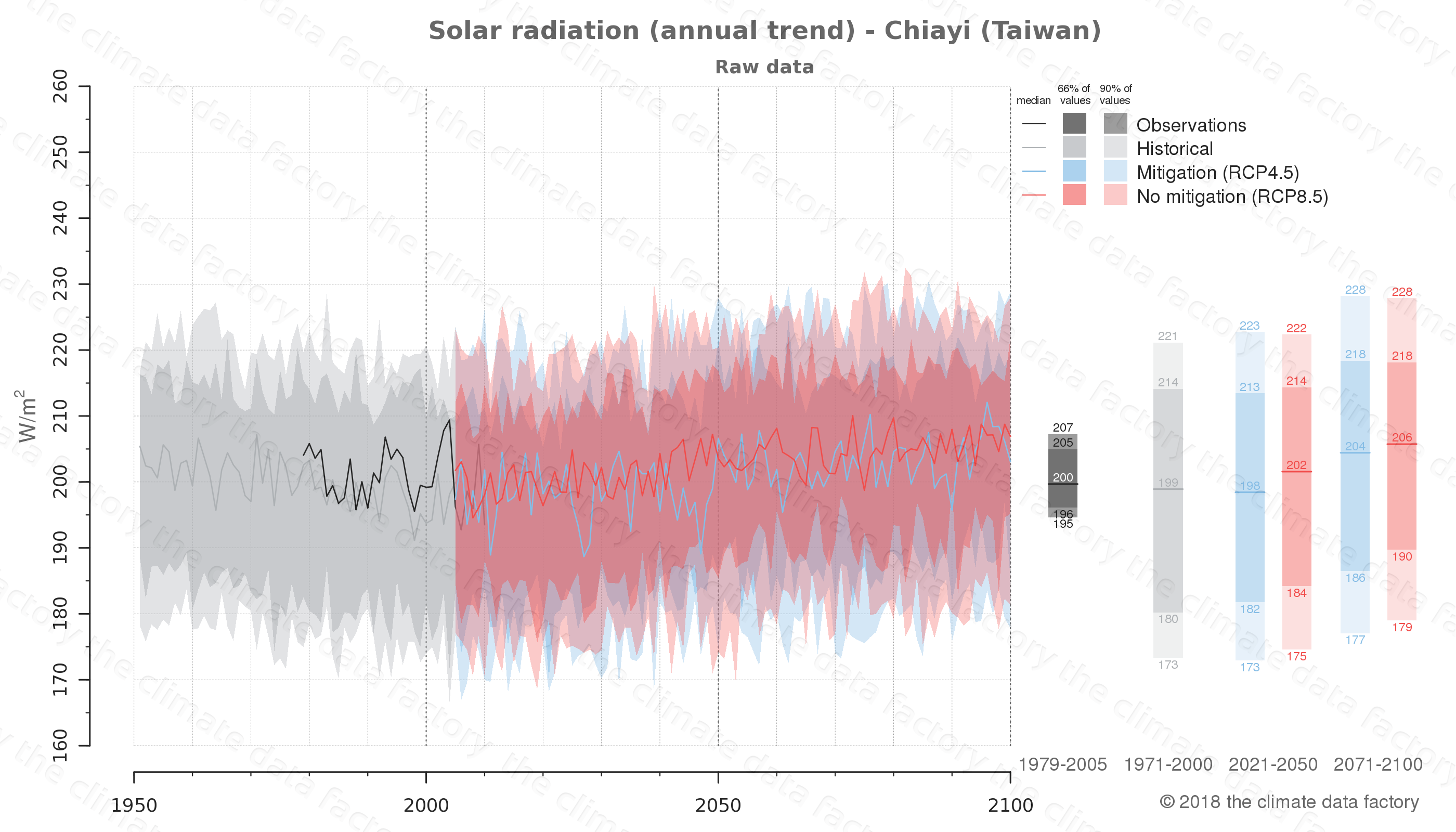 Graphic of projected solar radiation for Chiayi (Taiwan) under two climate change mitigation policy scenarios (RCP4.5, RCP8.5). Represented climate data are raw data from IPCC models. https://theclimatedatafactory.com