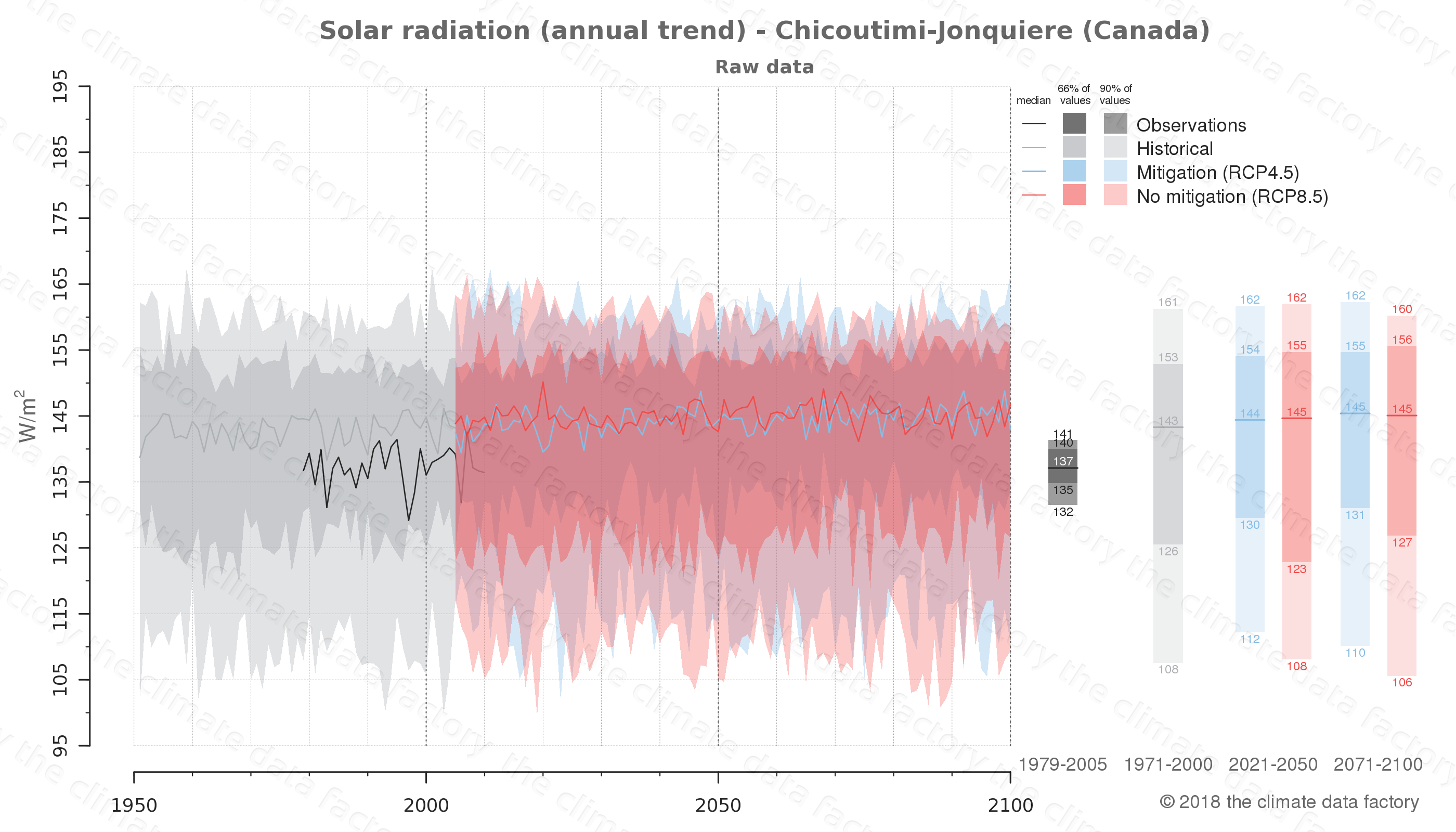 Graphic of projected solar radiation for Chicoutimi-Jonquiere (Canada) under two climate change mitigation policy scenarios (RCP4.5, RCP8.5). Represented climate data are raw data from IPCC models. https://theclimatedatafactory.com