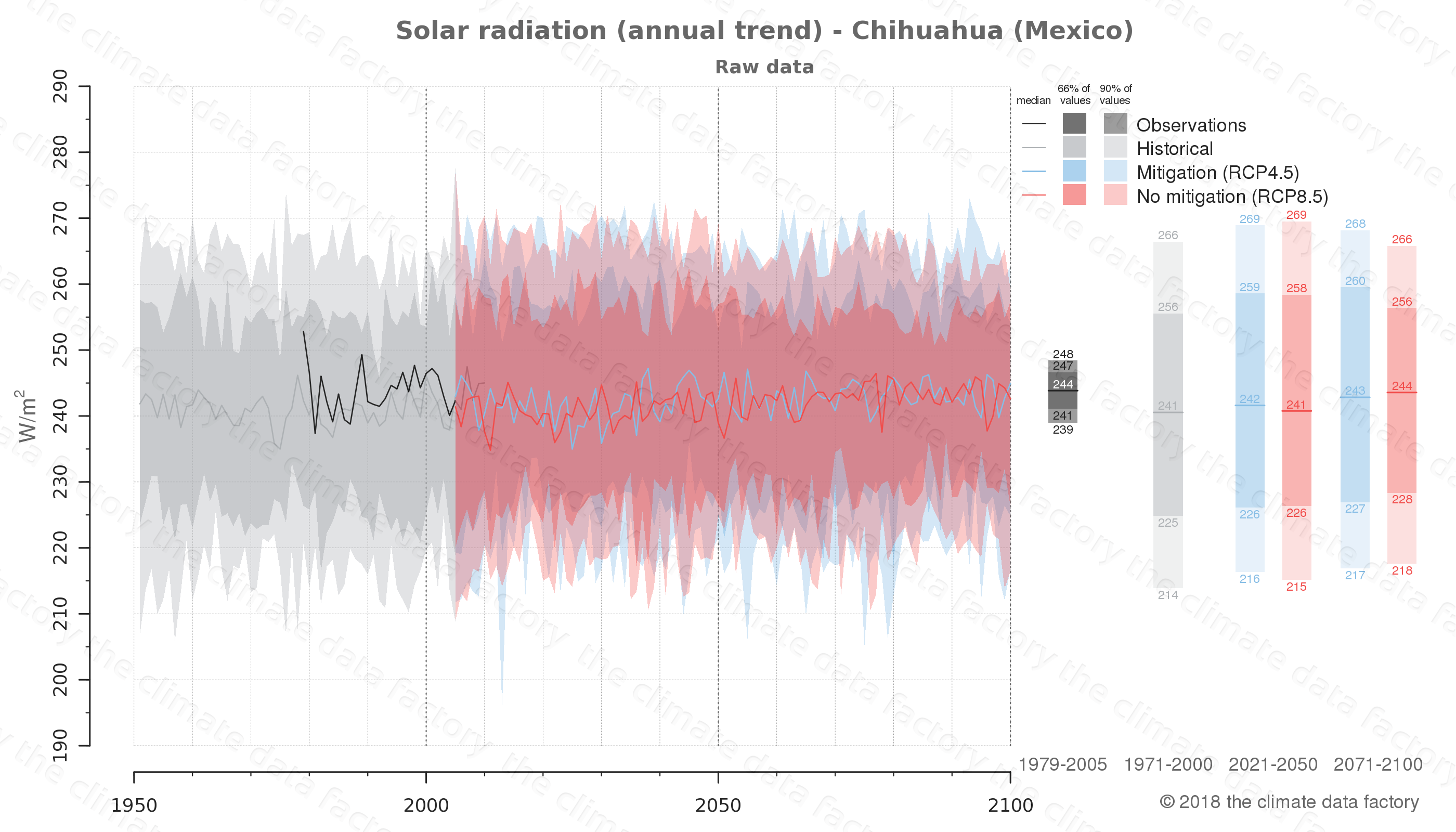 Graphic of projected solar radiation for Chihuahua (Mexico) under two climate change mitigation policy scenarios (RCP4.5, RCP8.5). Represented climate data are raw data from IPCC models. https://theclimatedatafactory.com