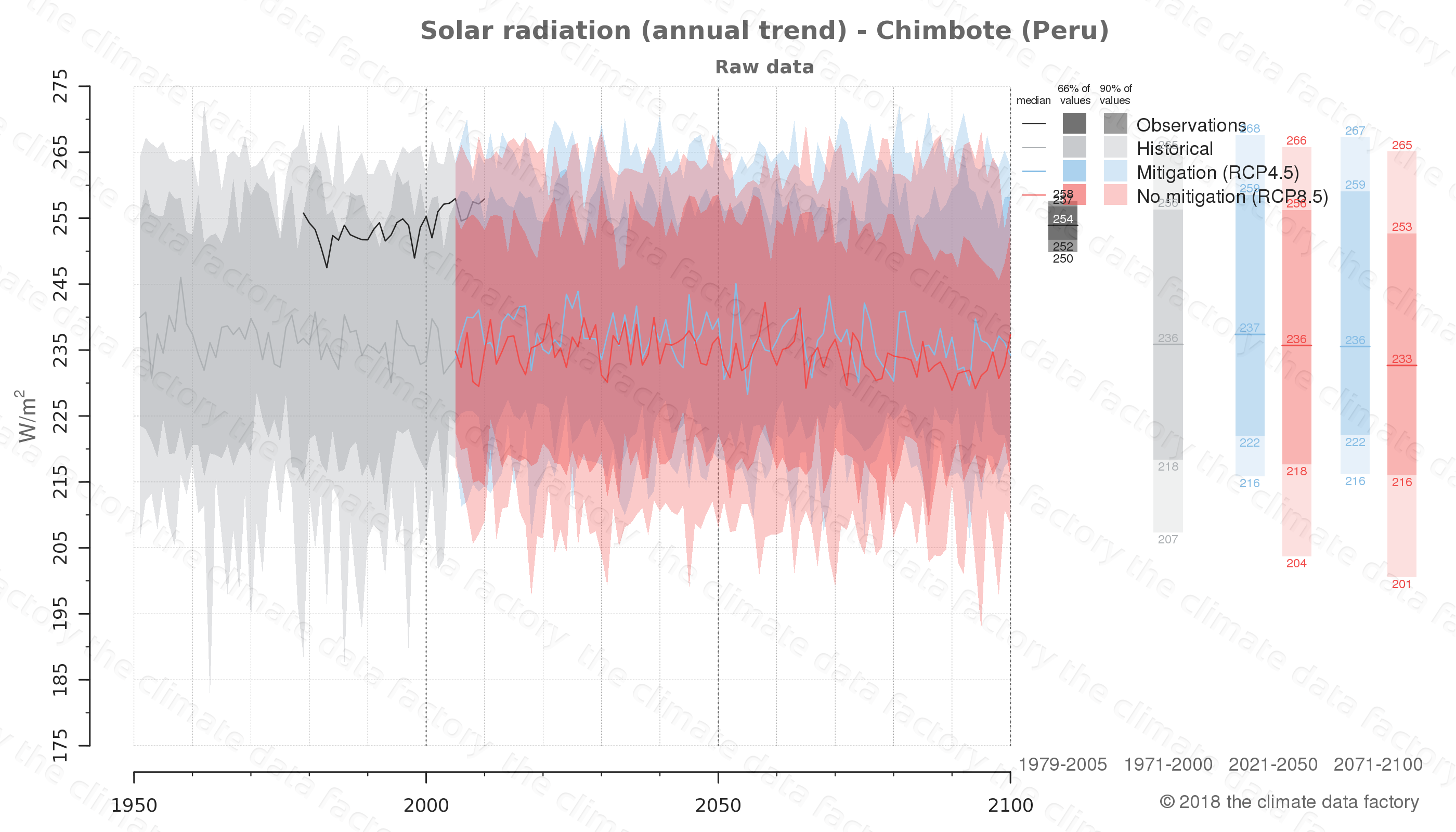 Graphic of projected solar radiation for Chimbote (Peru) under two climate change mitigation policy scenarios (RCP4.5, RCP8.5). Represented climate data are raw data from IPCC models. https://theclimatedatafactory.com