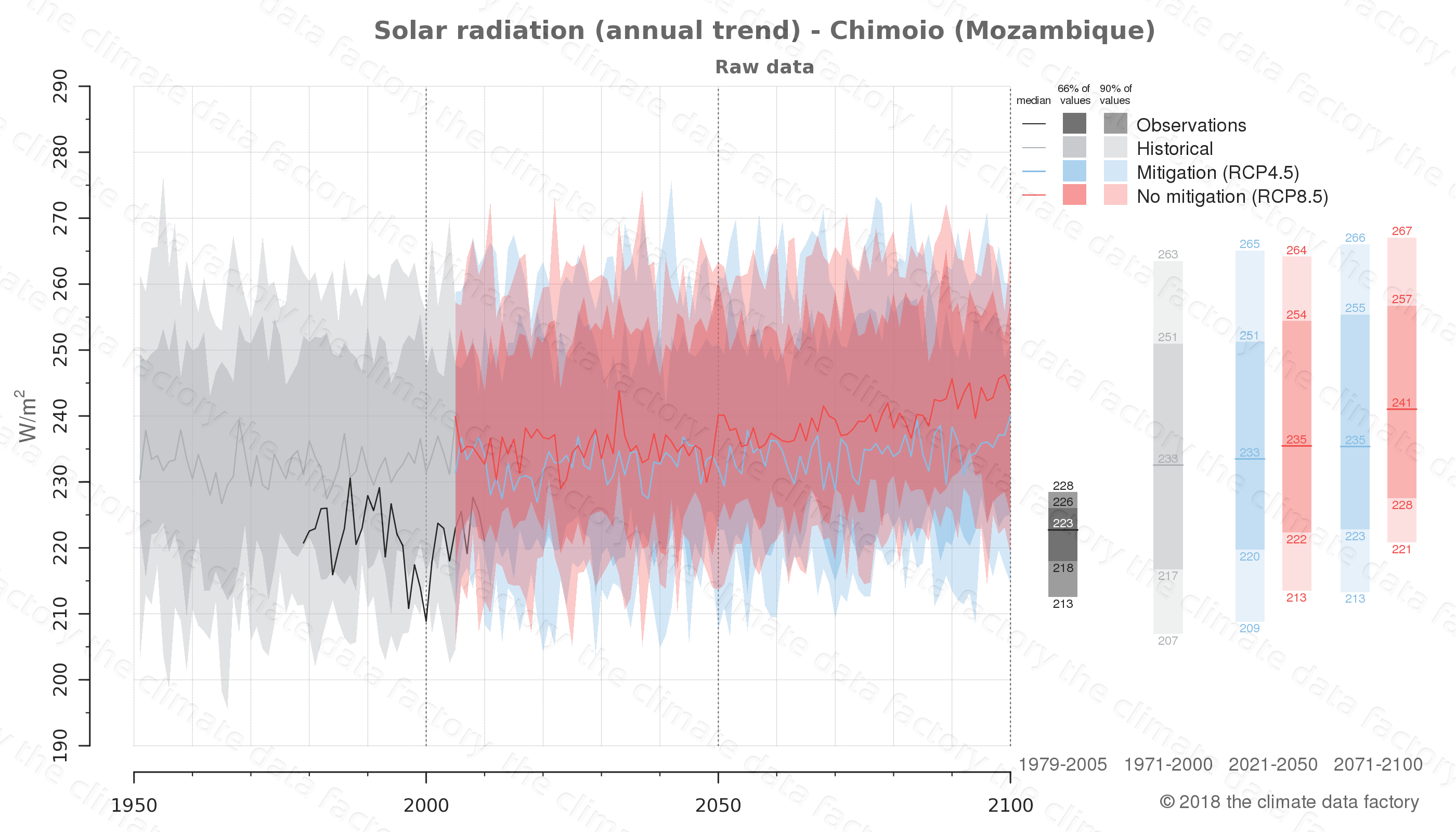 Graphic of projected solar radiation for Chimoio (Mozambique) under two climate change mitigation policy scenarios (RCP4.5, RCP8.5). Represented climate data are raw data from IPCC models. https://theclimatedatafactory.com