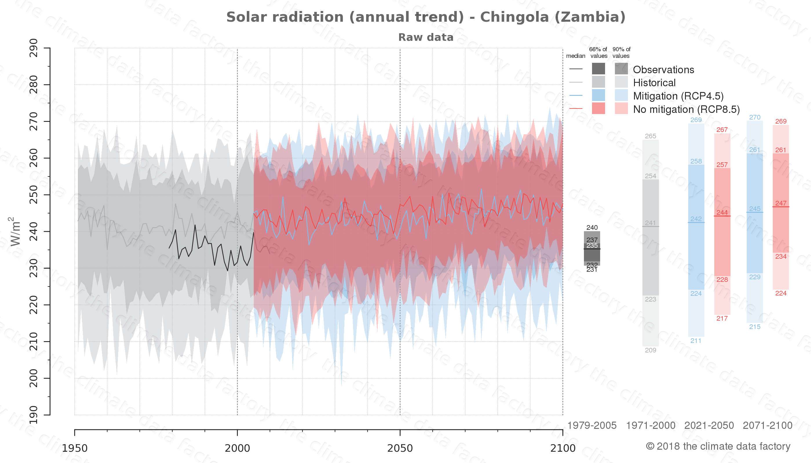 Graphic of projected solar radiation for Chingola (Zambia) under two climate change mitigation policy scenarios (RCP4.5, RCP8.5). Represented climate data are raw data from IPCC models. https://theclimatedatafactory.com