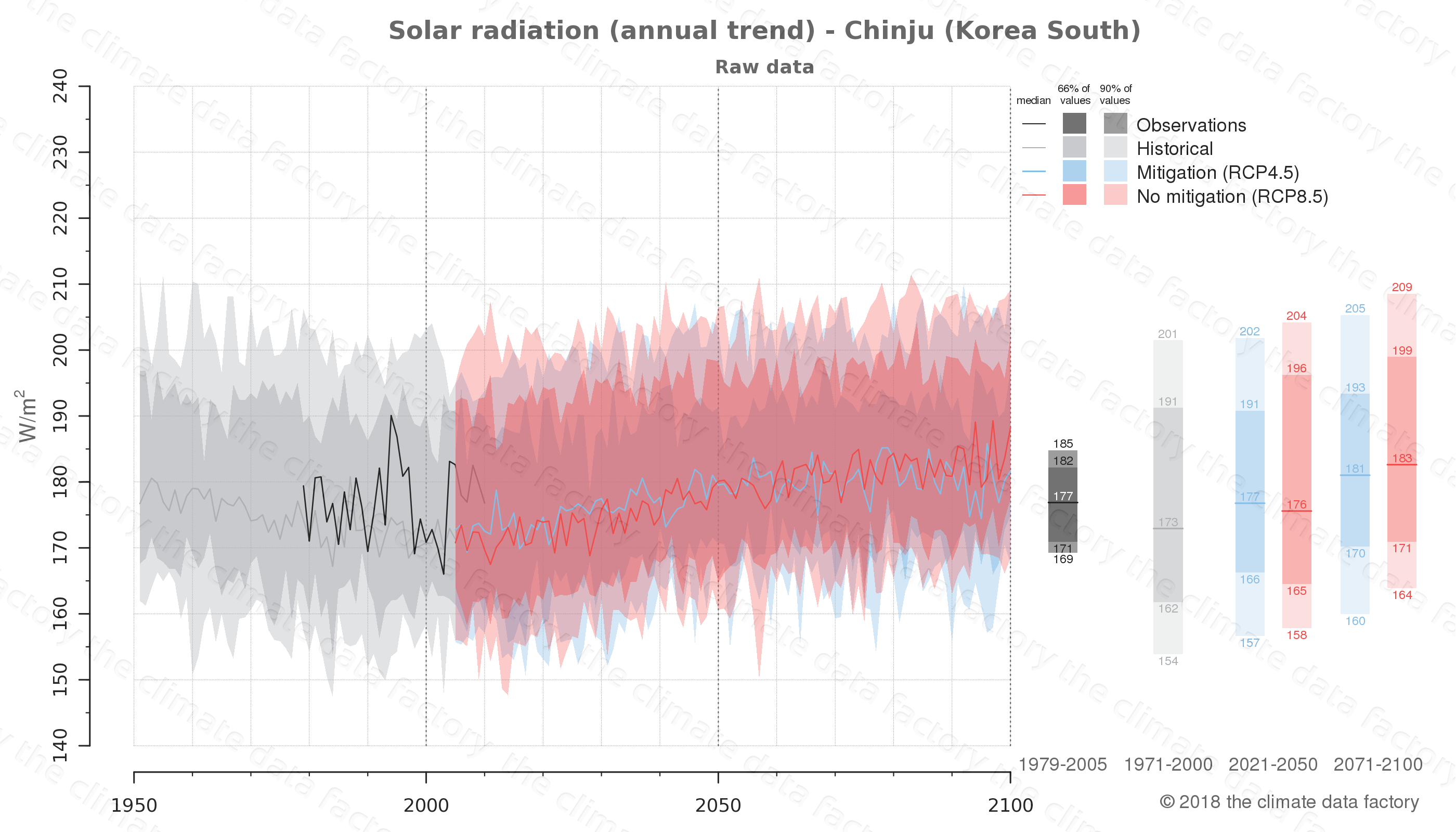 Graphic of projected solar radiation for Chinju (South Korea) under two climate change mitigation policy scenarios (RCP4.5, RCP8.5). Represented climate data are raw data from IPCC models. https://theclimatedatafactory.com