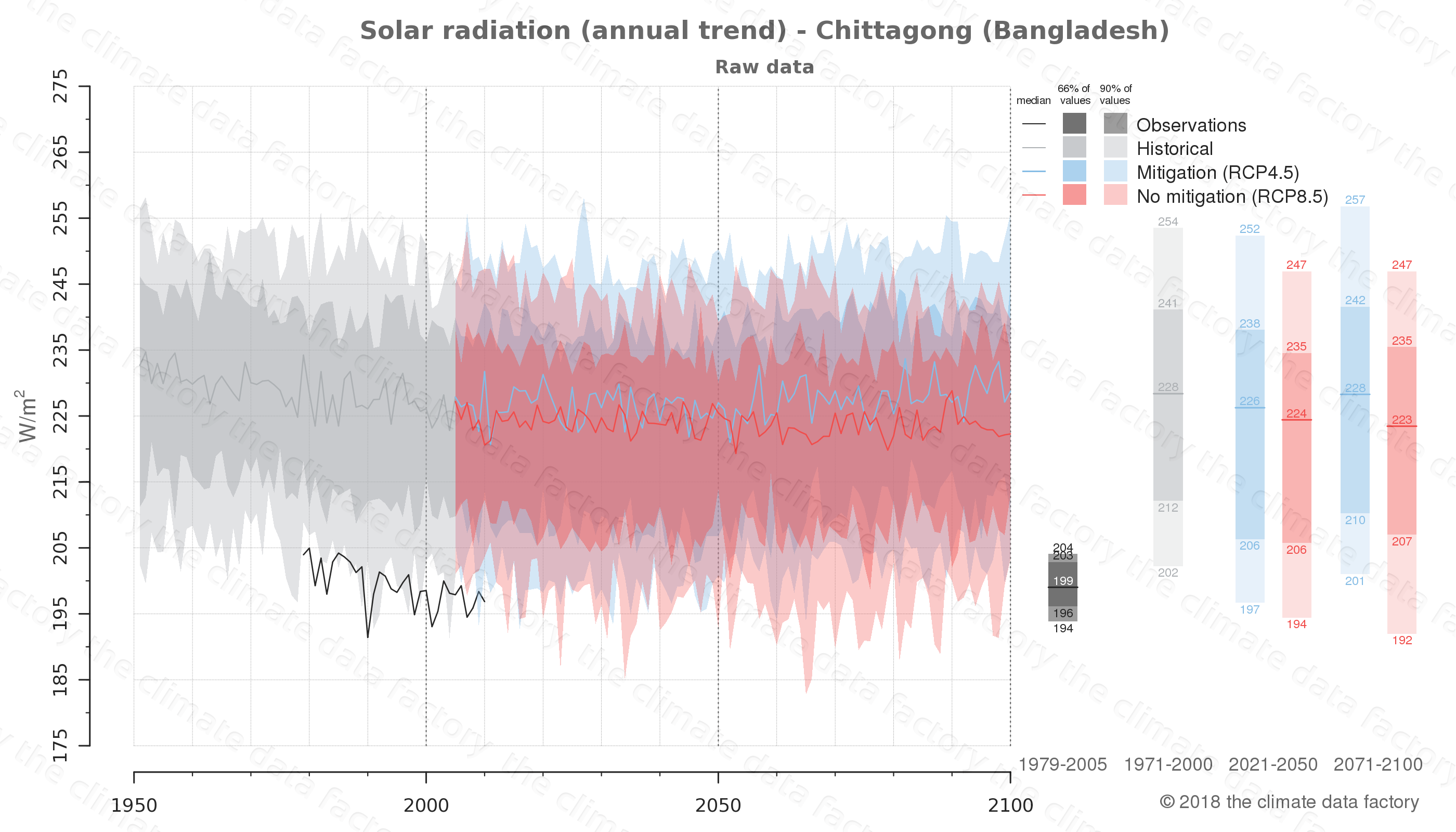 Graphic of projected solar radiation for Chittagong (Bangladesh) under two climate change mitigation policy scenarios (RCP4.5, RCP8.5). Represented climate data are raw data from IPCC models. https://theclimatedatafactory.com