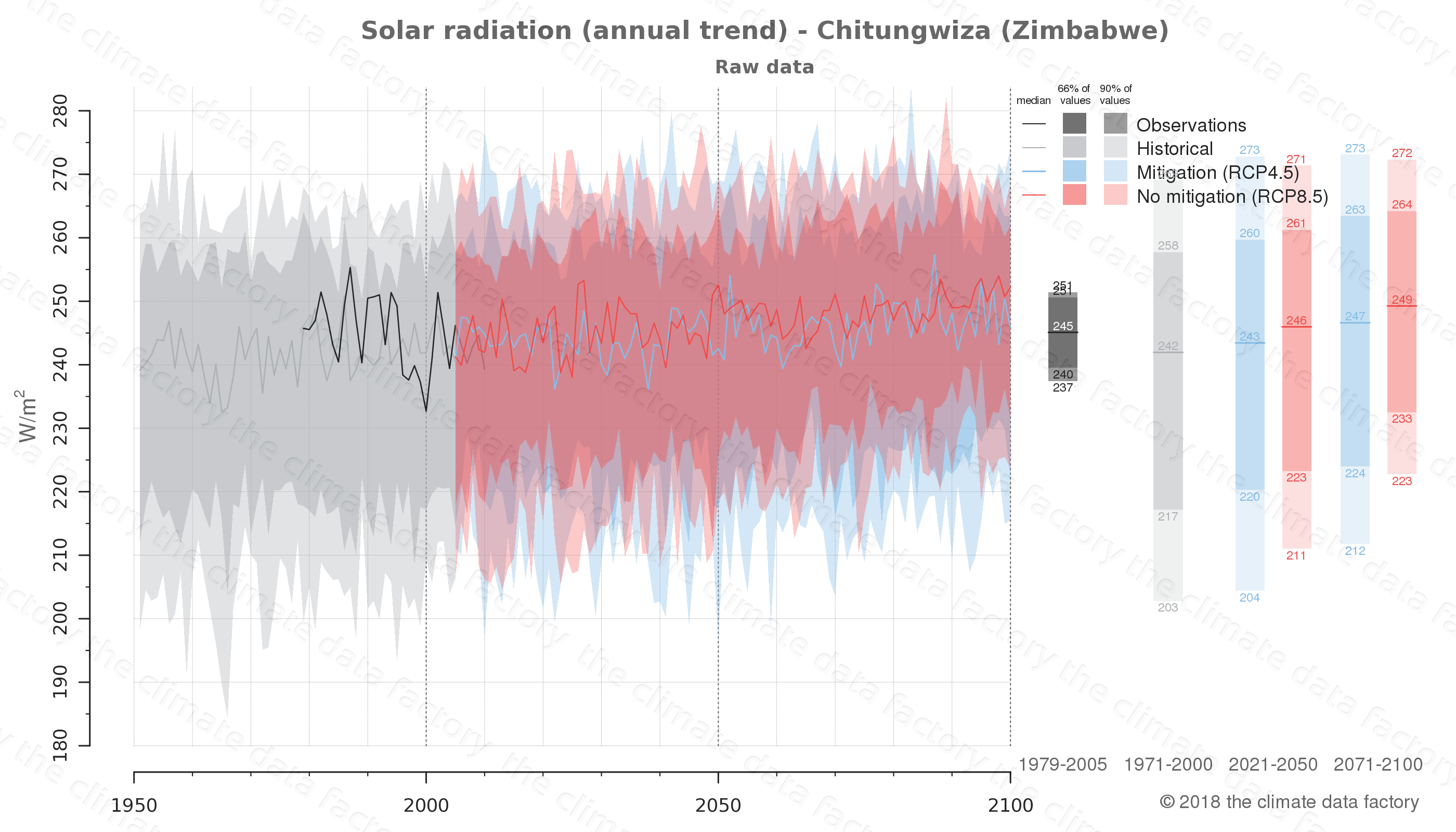 Graphic of projected solar radiation for Chitungwiza (Zimbabwe) under two climate change mitigation policy scenarios (RCP4.5, RCP8.5). Represented climate data are raw data from IPCC models. https://theclimatedatafactory.com