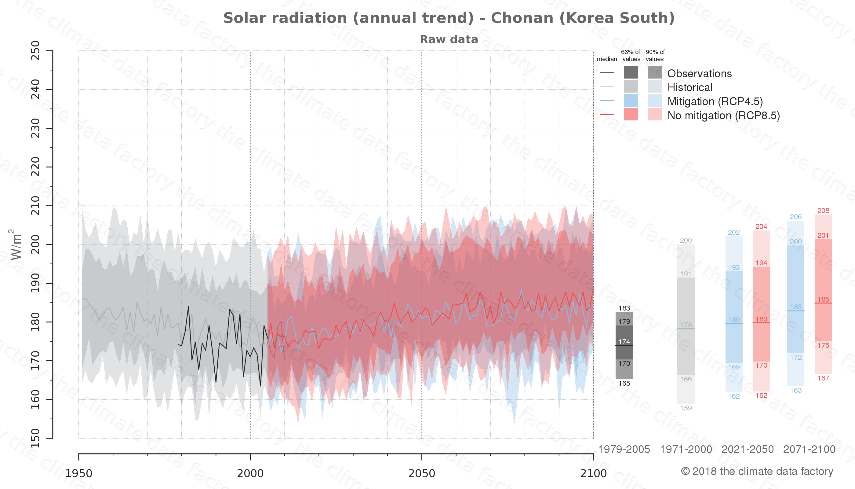 Graphic of projected solar radiation for Chonan (South Korea) under two climate change mitigation policy scenarios (RCP4.5, RCP8.5). Represented climate data are raw data from IPCC models. https://theclimatedatafactory.com