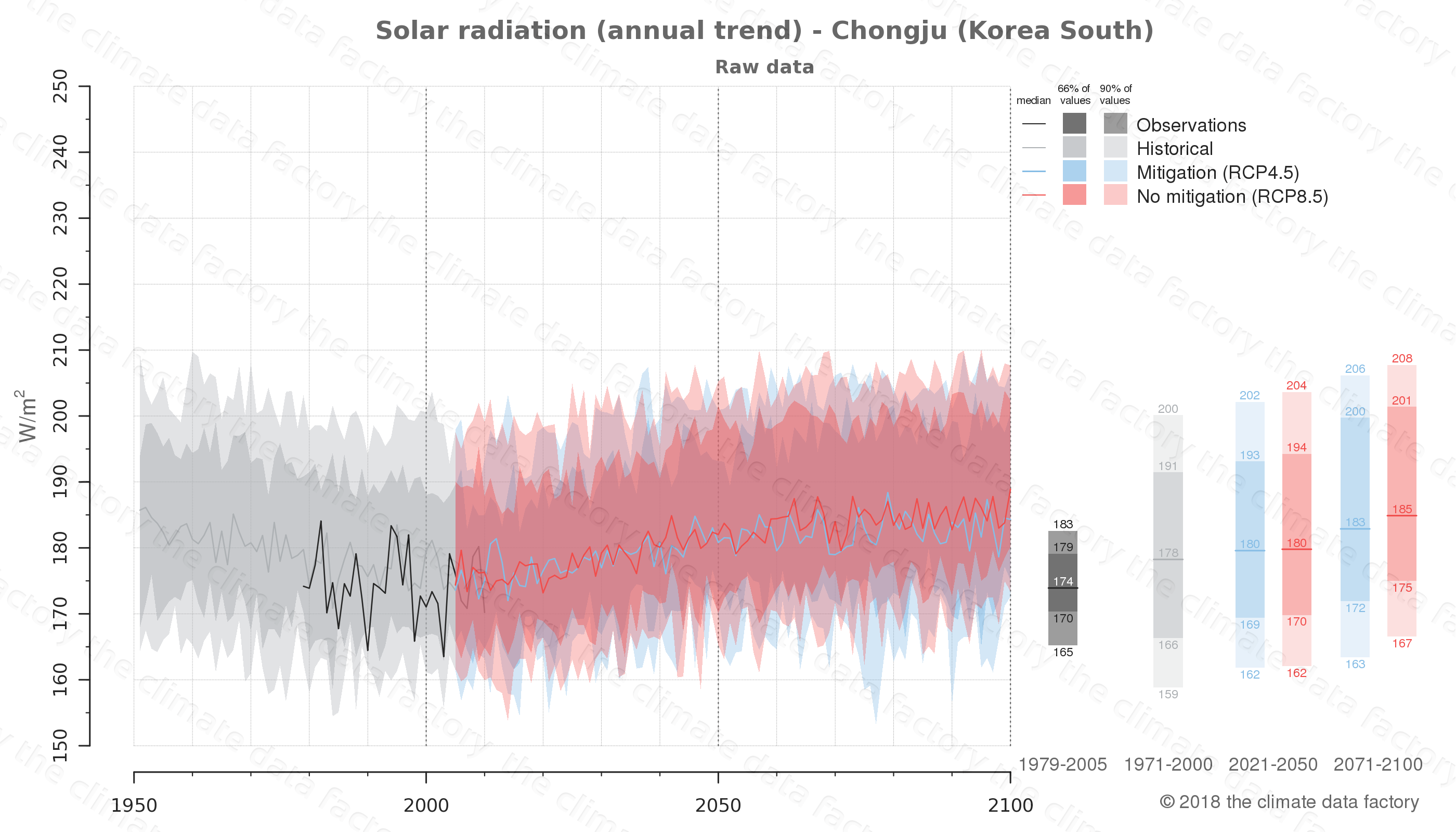 Graphic of projected solar radiation for Chongju (South Korea) under two climate change mitigation policy scenarios (RCP4.5, RCP8.5). Represented climate data are raw data from IPCC models. https://theclimatedatafactory.com