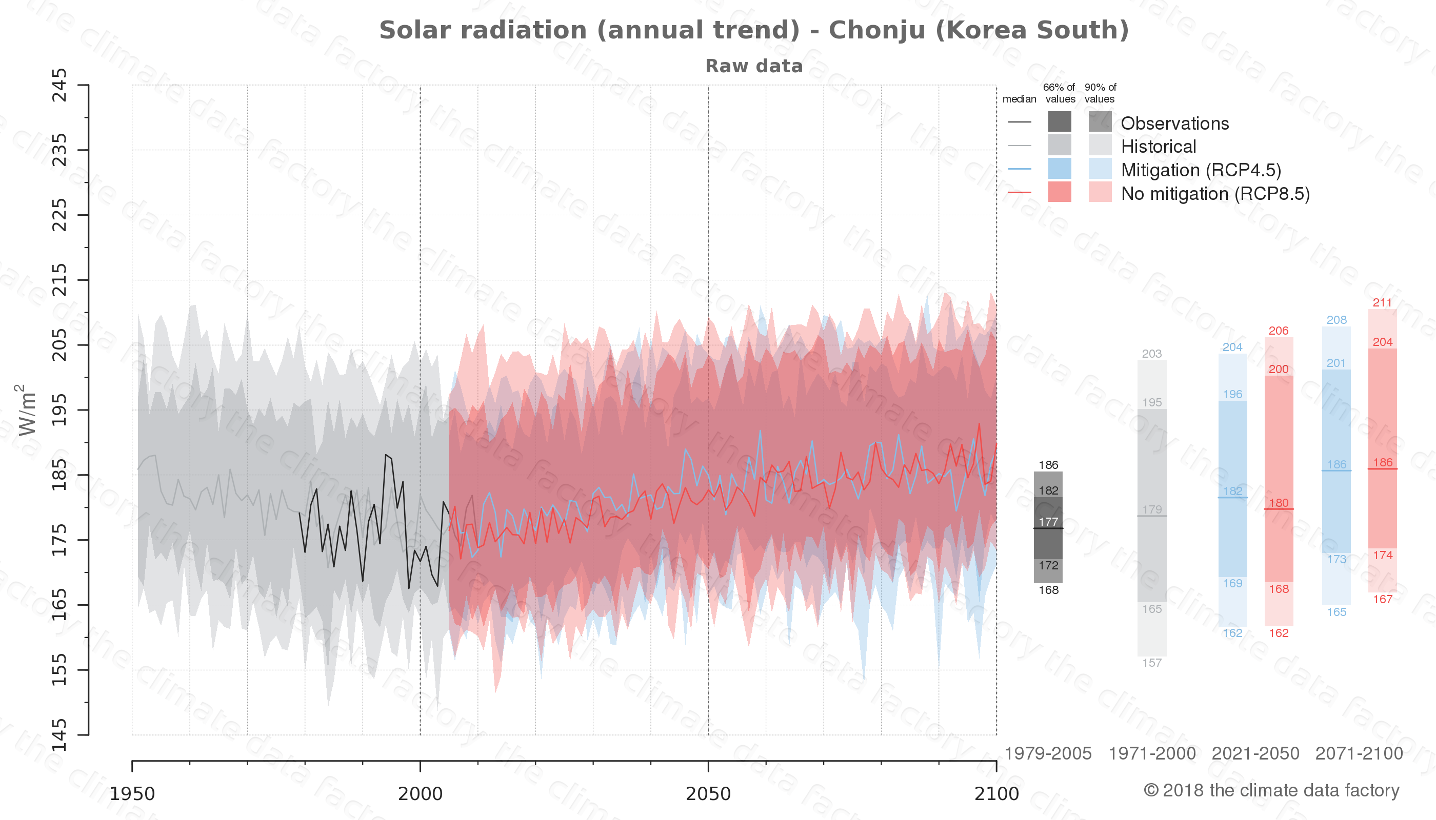 Graphic of projected solar radiation for Chonju (South Korea) under two climate change mitigation policy scenarios (RCP4.5, RCP8.5). Represented climate data are raw data from IPCC models. https://theclimatedatafactory.com
