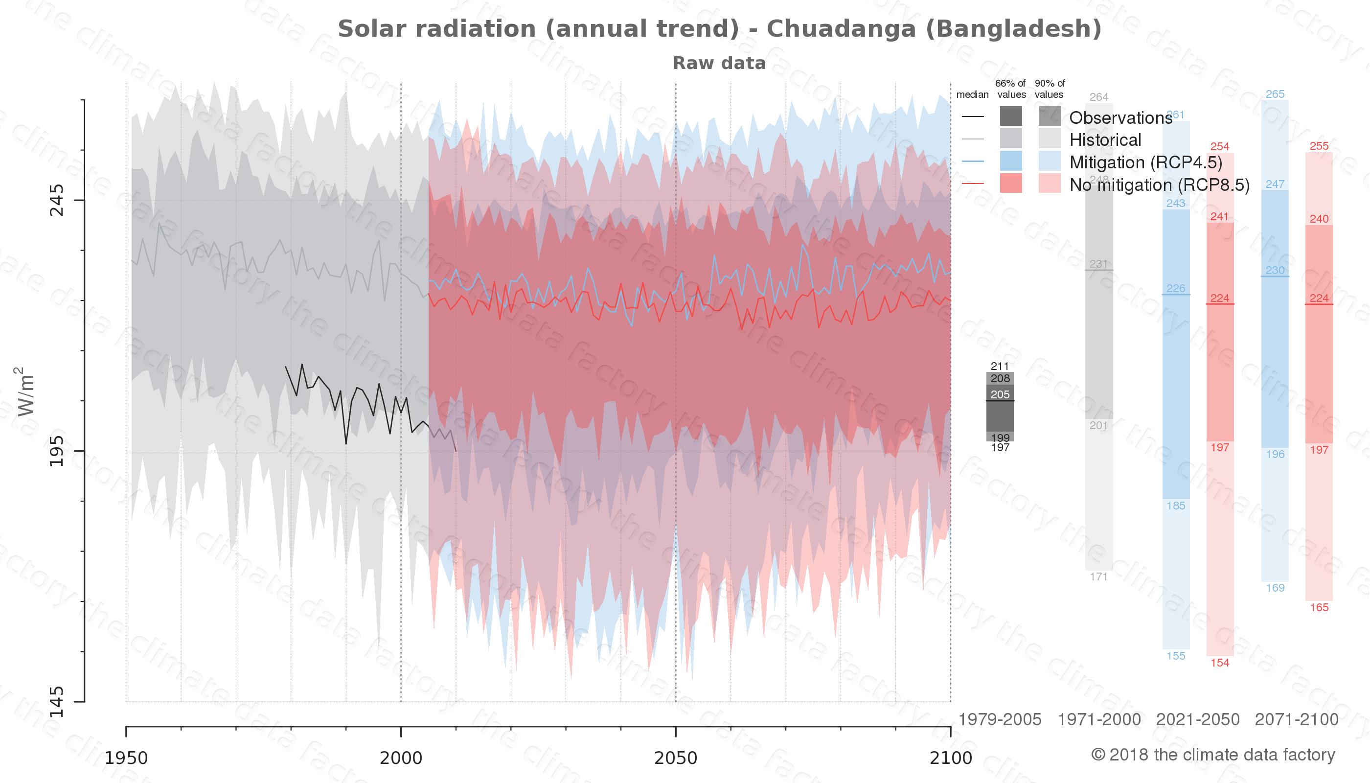 Graphic of projected solar radiation for Chuadanga (Bangladesh) under two climate change mitigation policy scenarios (RCP4.5, RCP8.5). Represented climate data are raw data from IPCC models. https://theclimatedatafactory.com