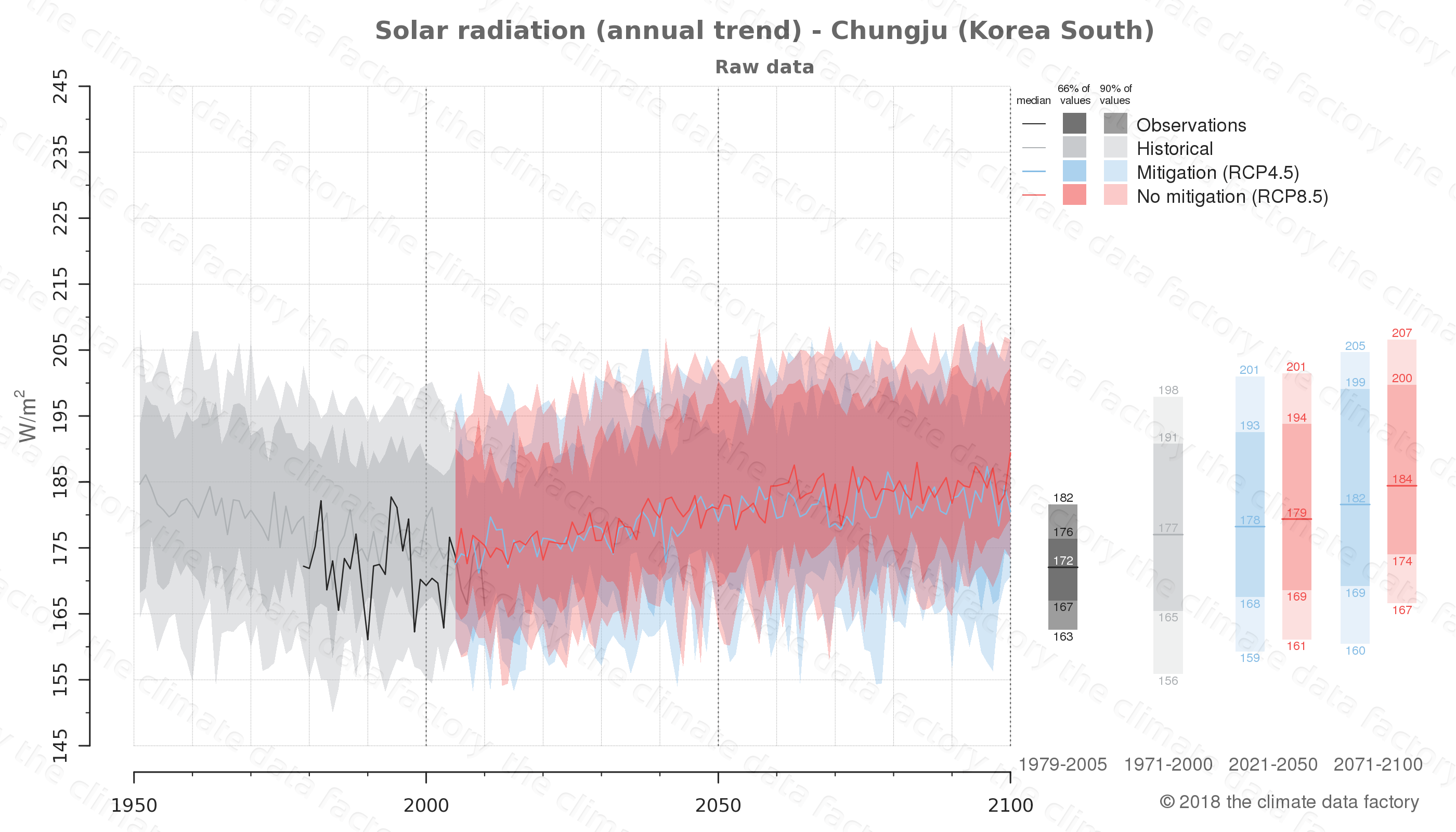 Graphic of projected solar radiation for Chungju (South Korea) under two climate change mitigation policy scenarios (RCP4.5, RCP8.5). Represented climate data are raw data from IPCC models. https://theclimatedatafactory.com