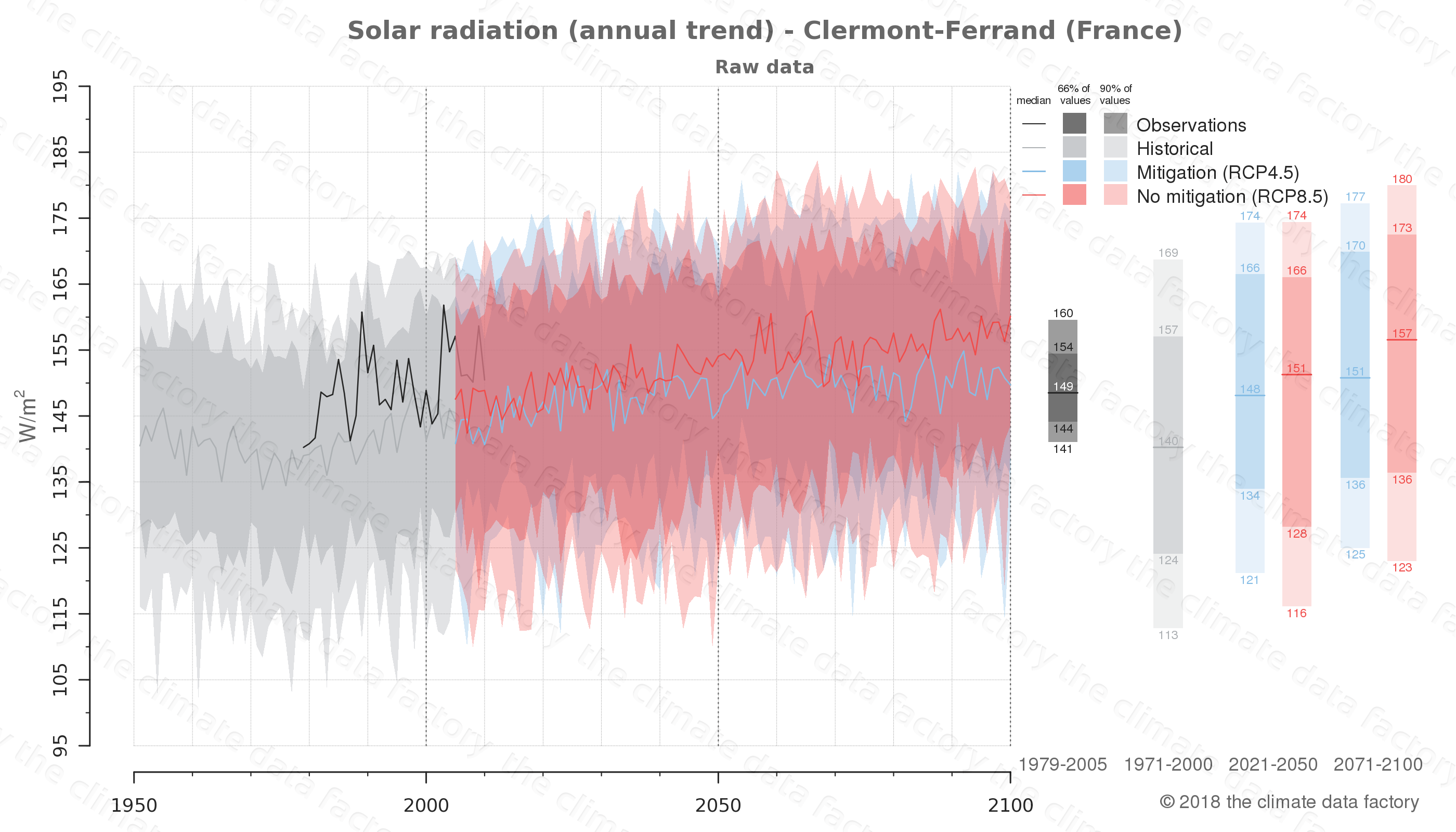 Graphic of projected solar radiation for Clermont-Ferrand (France) under two climate change mitigation policy scenarios (RCP4.5, RCP8.5). Represented climate data are raw data from IPCC models. https://theclimatedatafactory.com