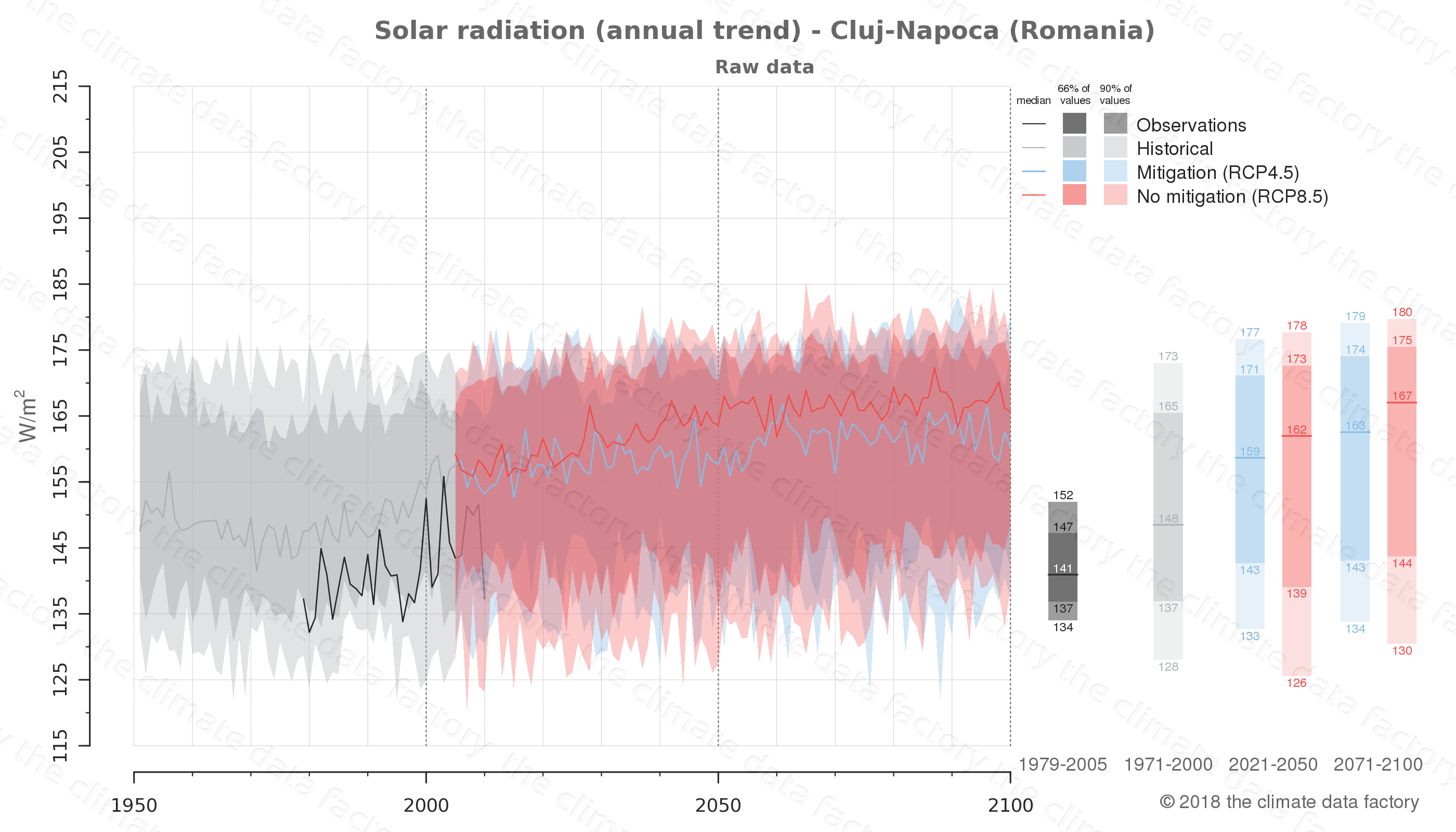 Graphic of projected solar radiation for Cluj-Napoca (Romania) under two climate change mitigation policy scenarios (RCP4.5, RCP8.5). Represented climate data are raw data from IPCC models. https://theclimatedatafactory.com