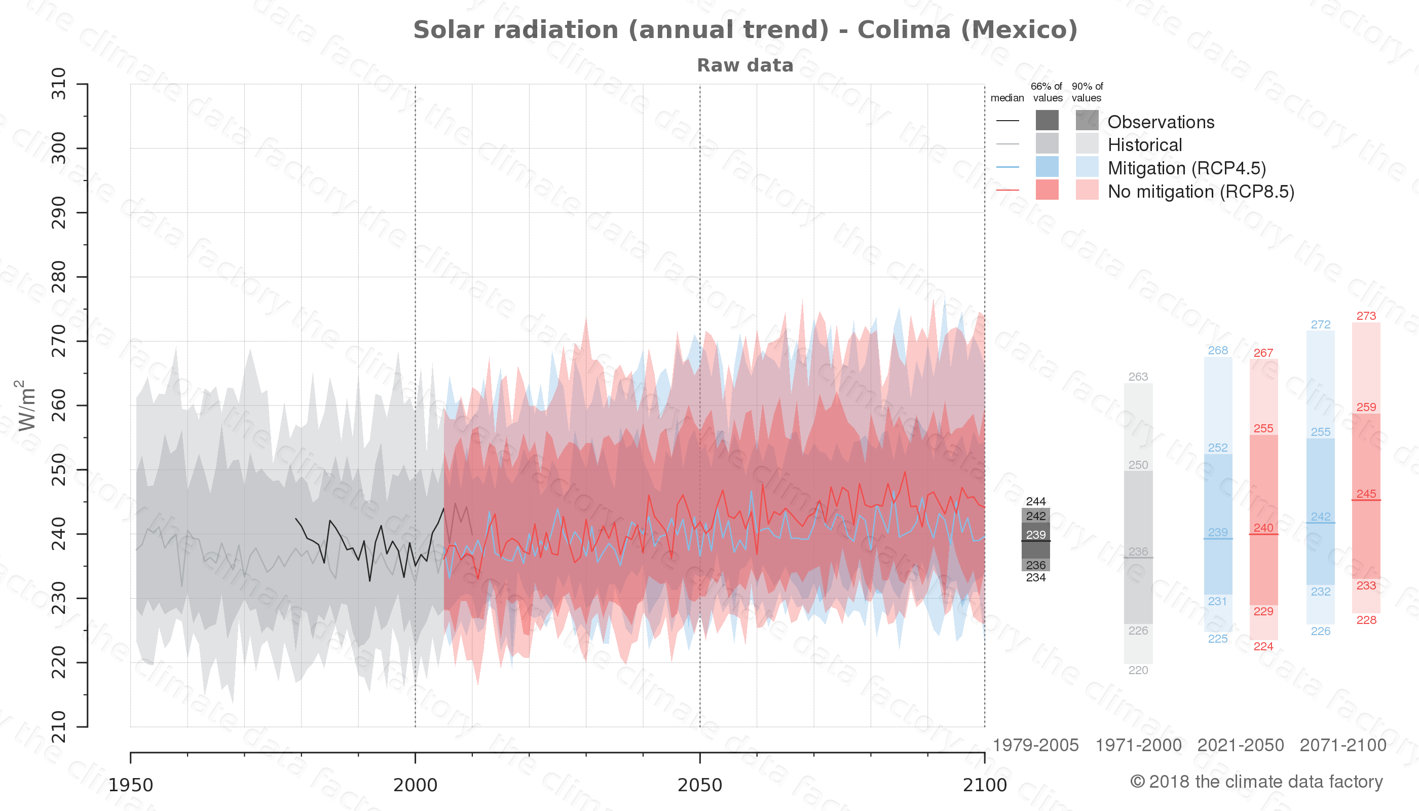 Graphic of projected solar radiation for Colima (Mexico) under two climate change mitigation policy scenarios (RCP4.5, RCP8.5). Represented climate data are raw data from IPCC models. https://theclimatedatafactory.com