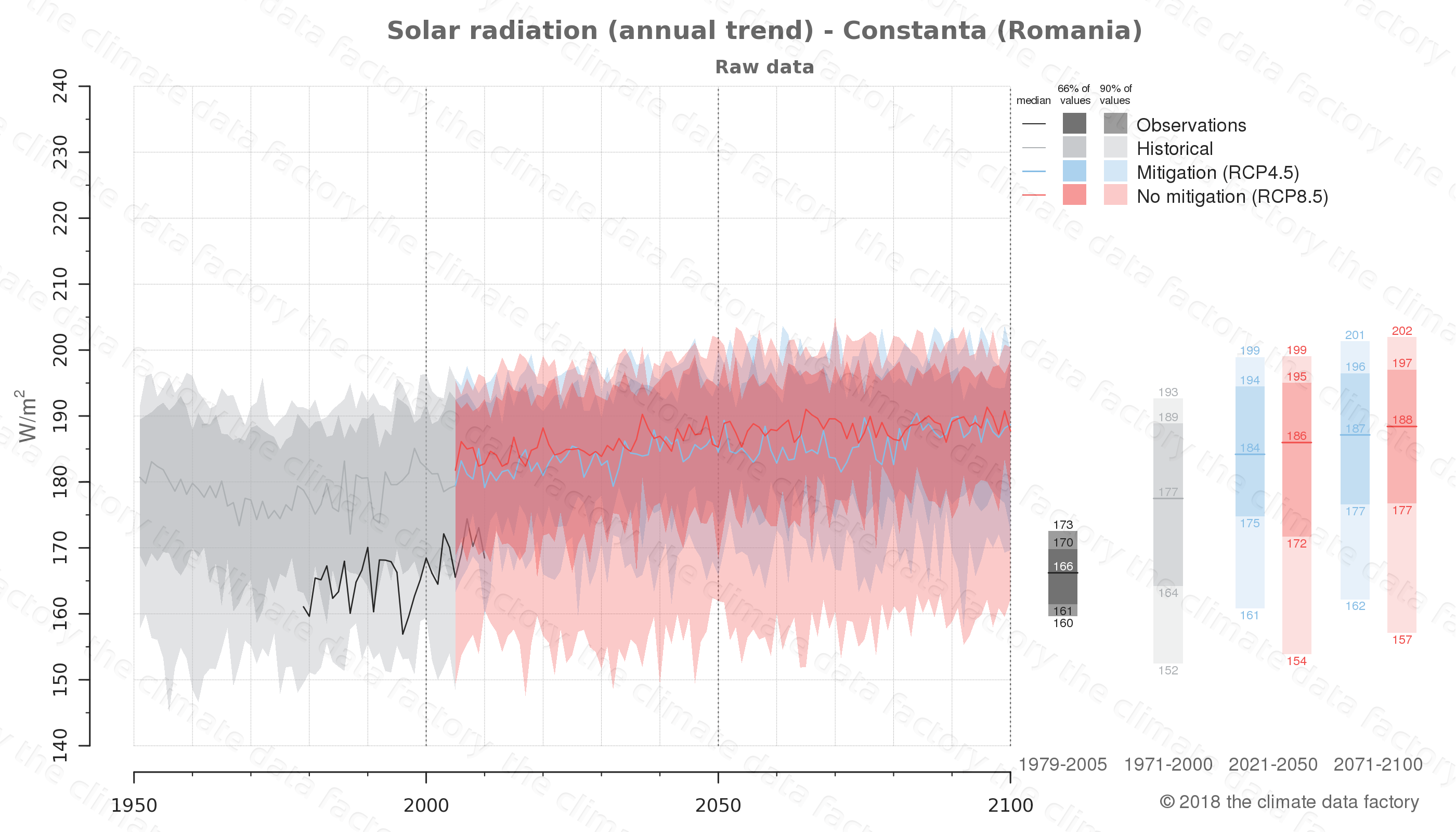 Graphic of projected solar radiation for Constanta (Romania) under two climate change mitigation policy scenarios (RCP4.5, RCP8.5). Represented climate data are raw data from IPCC models. https://theclimatedatafactory.com