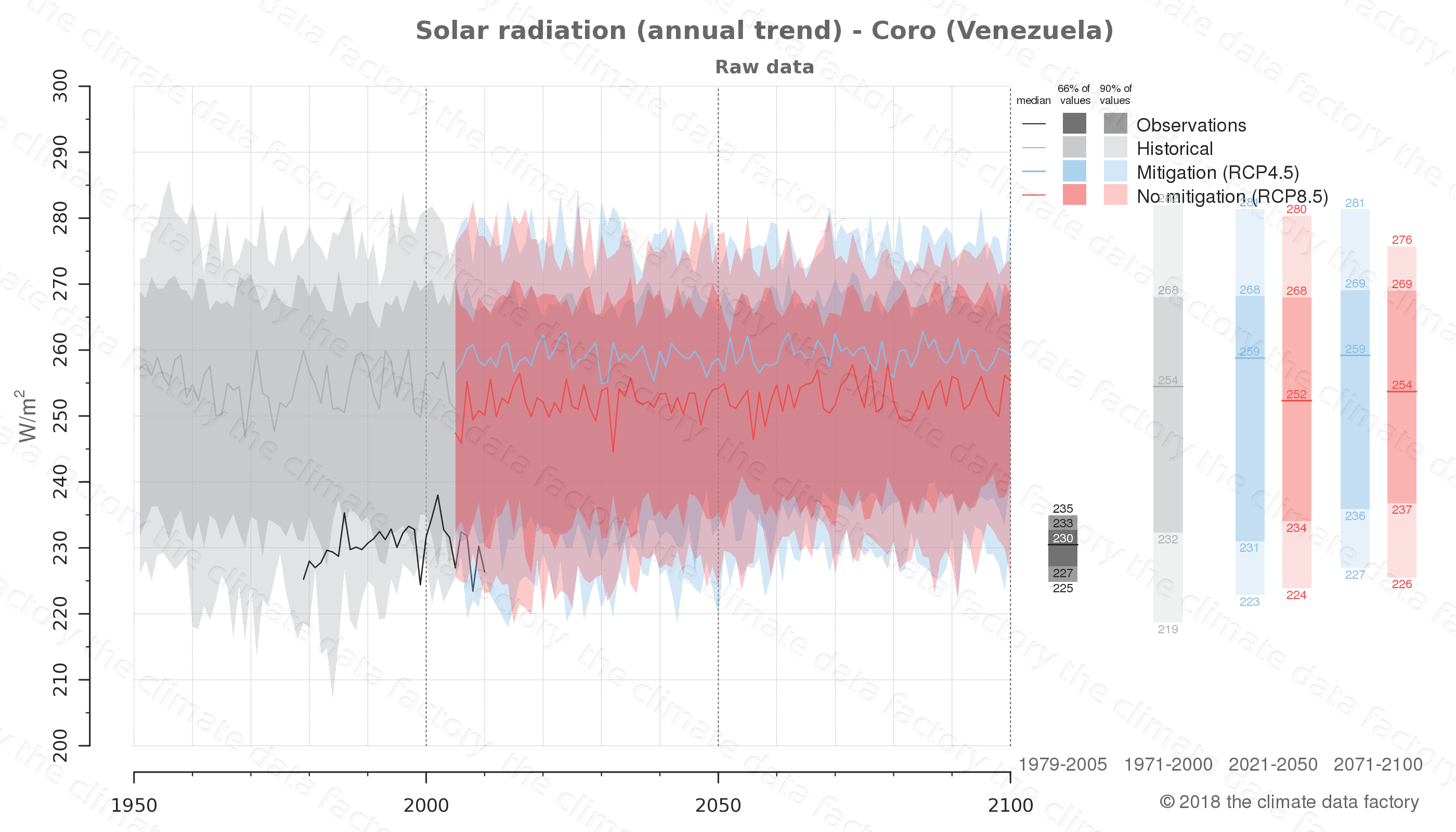 Graphic of projected solar radiation for Coro (Venezuela) under two climate change mitigation policy scenarios (RCP4.5, RCP8.5). Represented climate data are raw data from IPCC models. https://theclimatedatafactory.com