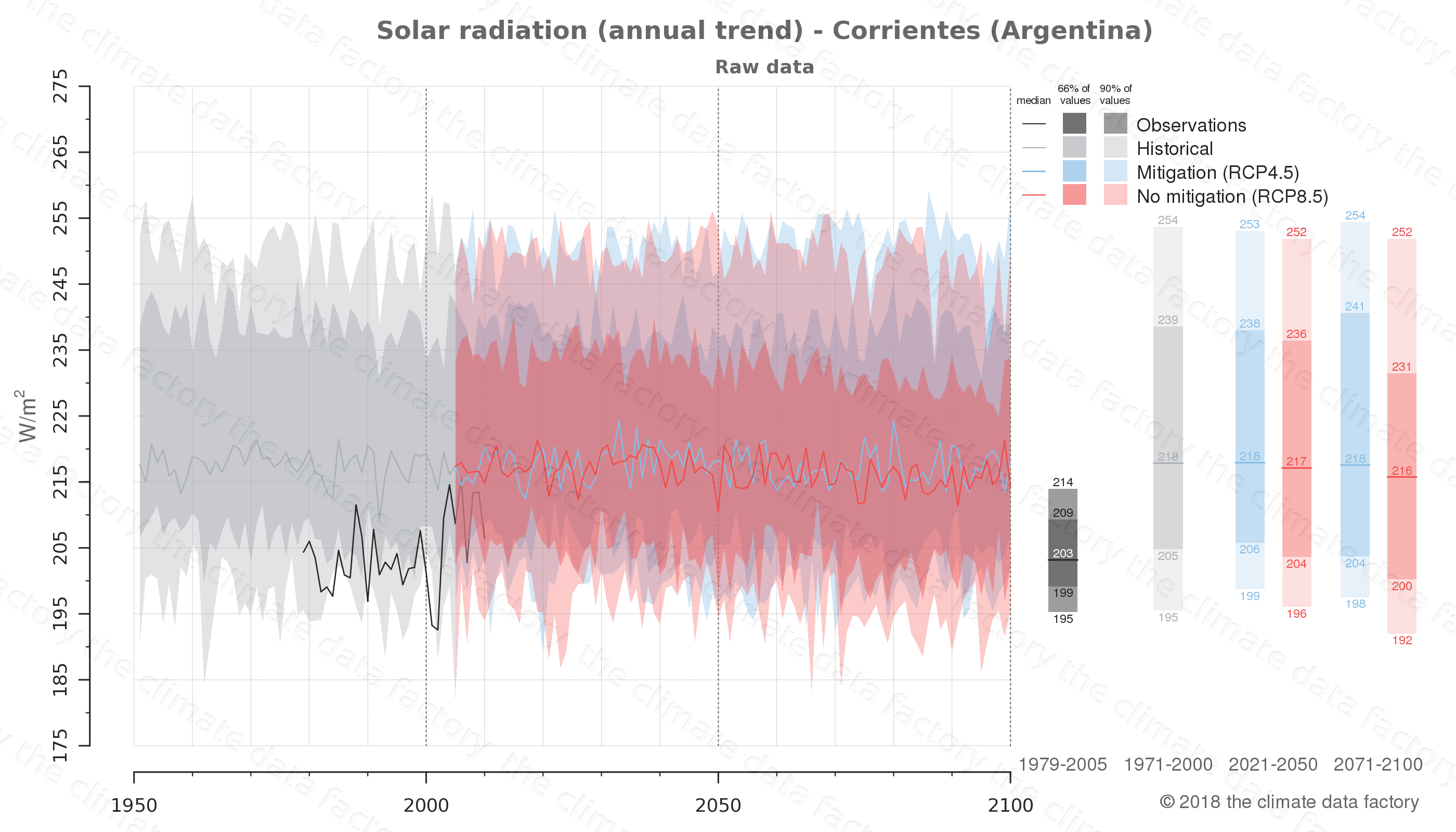 Graphic of projected solar radiation for Corrientes (Argentina) under two climate change mitigation policy scenarios (RCP4.5, RCP8.5). Represented climate data are raw data from IPCC models. https://theclimatedatafactory.com