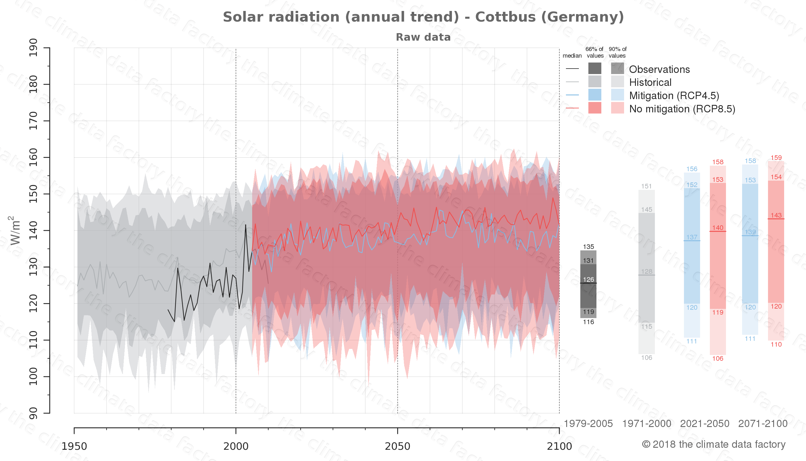 Graphic of projected solar radiation for Cottbus (Germany) under two climate change mitigation policy scenarios (RCP4.5, RCP8.5). Represented climate data are raw data from IPCC models. https://theclimatedatafactory.com