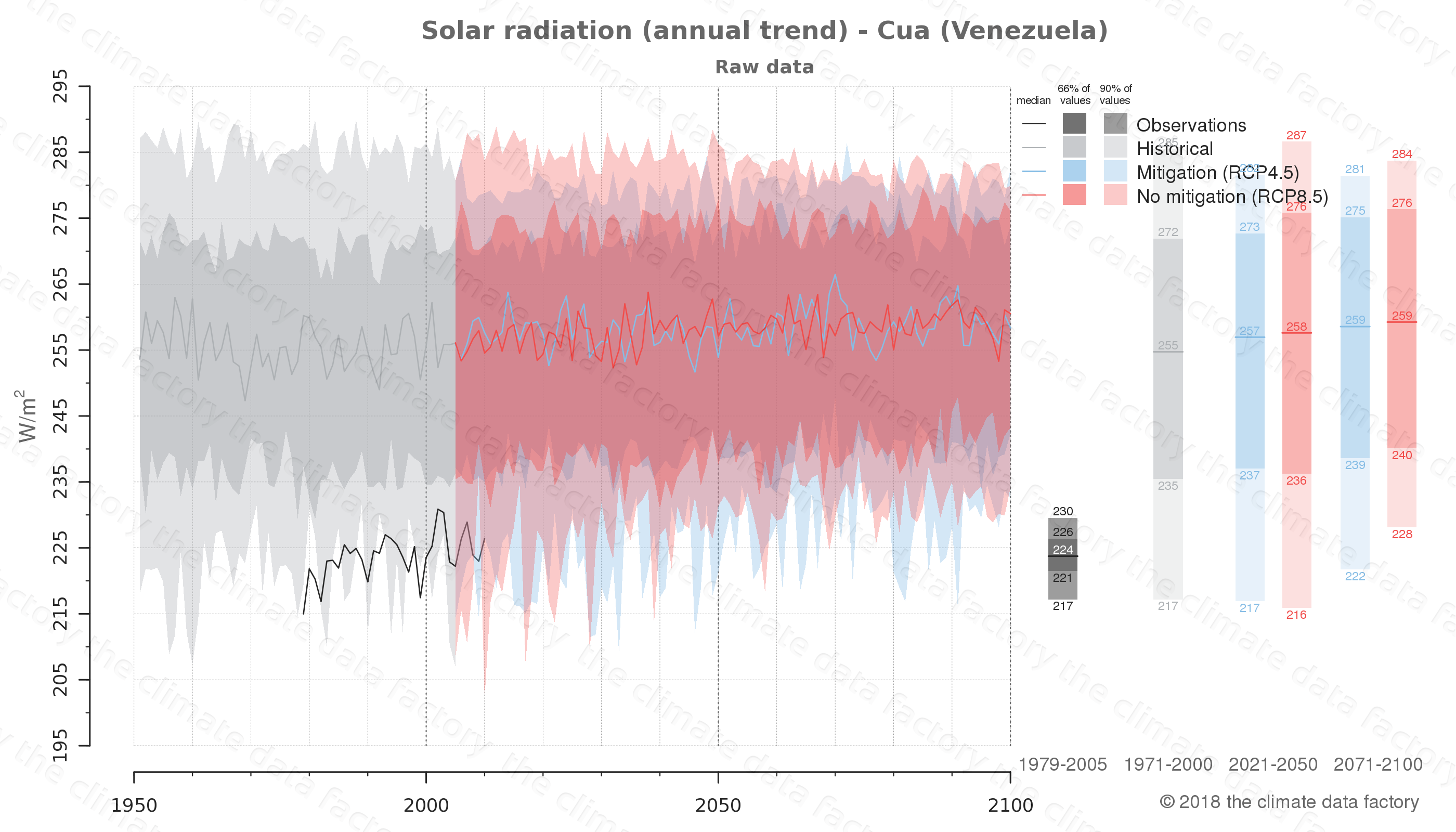 Graphic of projected solar radiation for Cua (Venezuela) under two climate change mitigation policy scenarios (RCP4.5, RCP8.5). Represented climate data are raw data from IPCC models. https://theclimatedatafactory.com