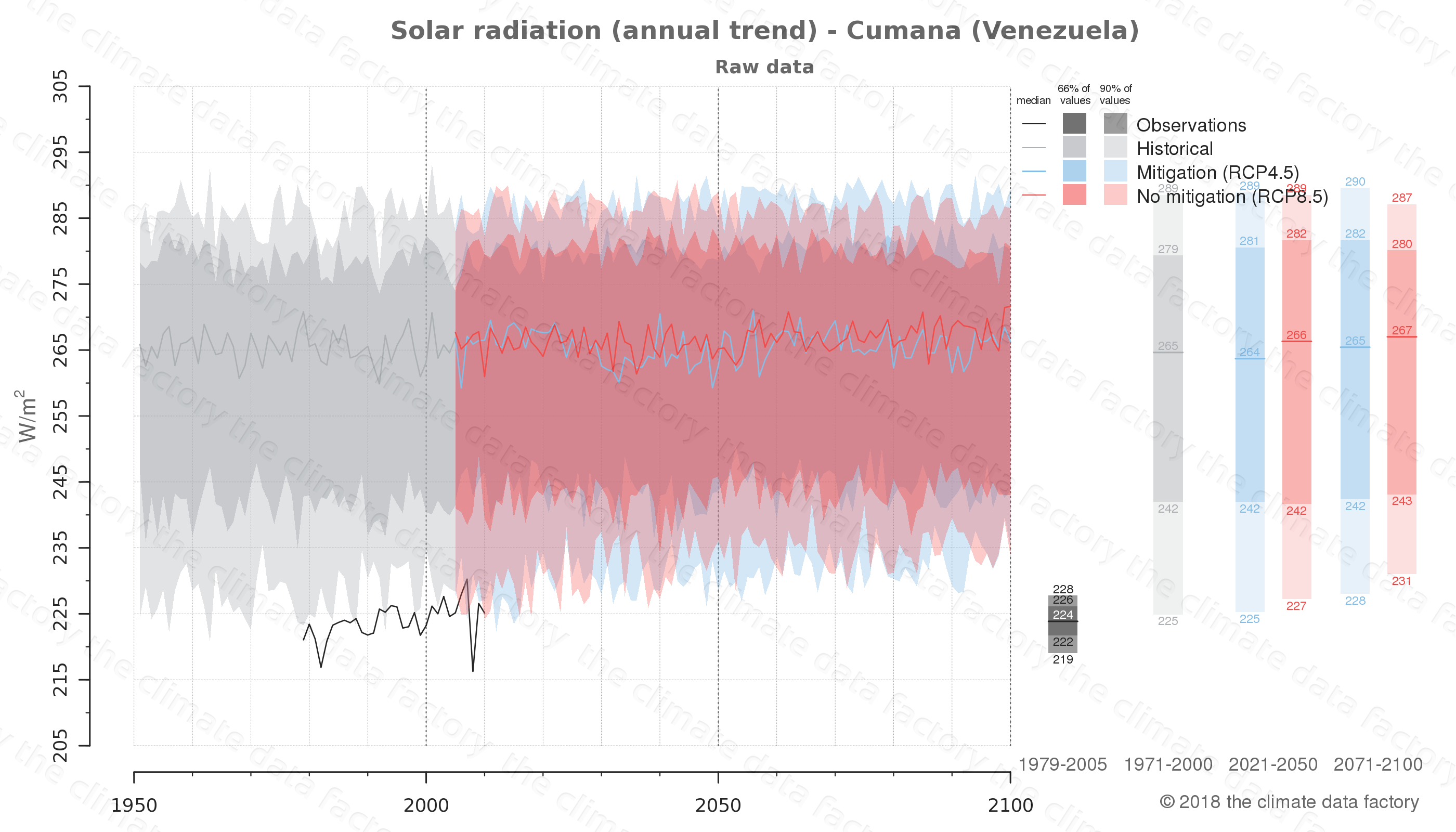 Graphic of projected solar radiation for Cumana (Venezuela) under two climate change mitigation policy scenarios (RCP4.5, RCP8.5). Represented climate data are raw data from IPCC models. https://theclimatedatafactory.com