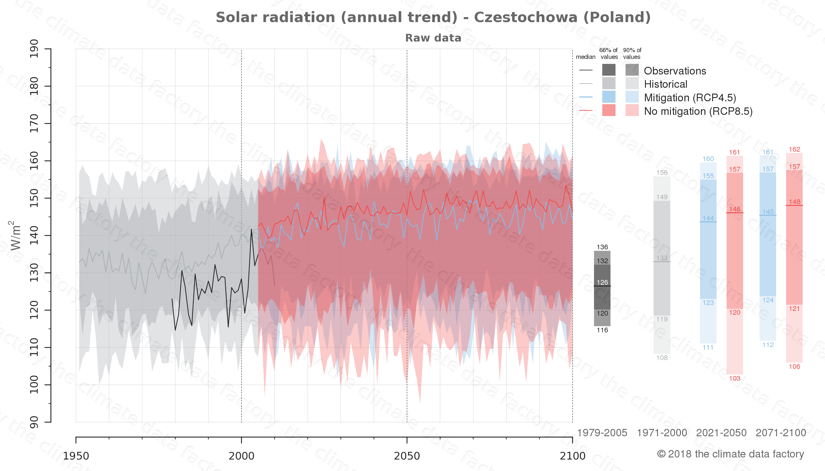 Graphic of projected solar radiation for Czestochowa (Poland) under two climate change mitigation policy scenarios (RCP4.5, RCP8.5). Represented climate data are raw data from IPCC models. https://theclimatedatafactory.com