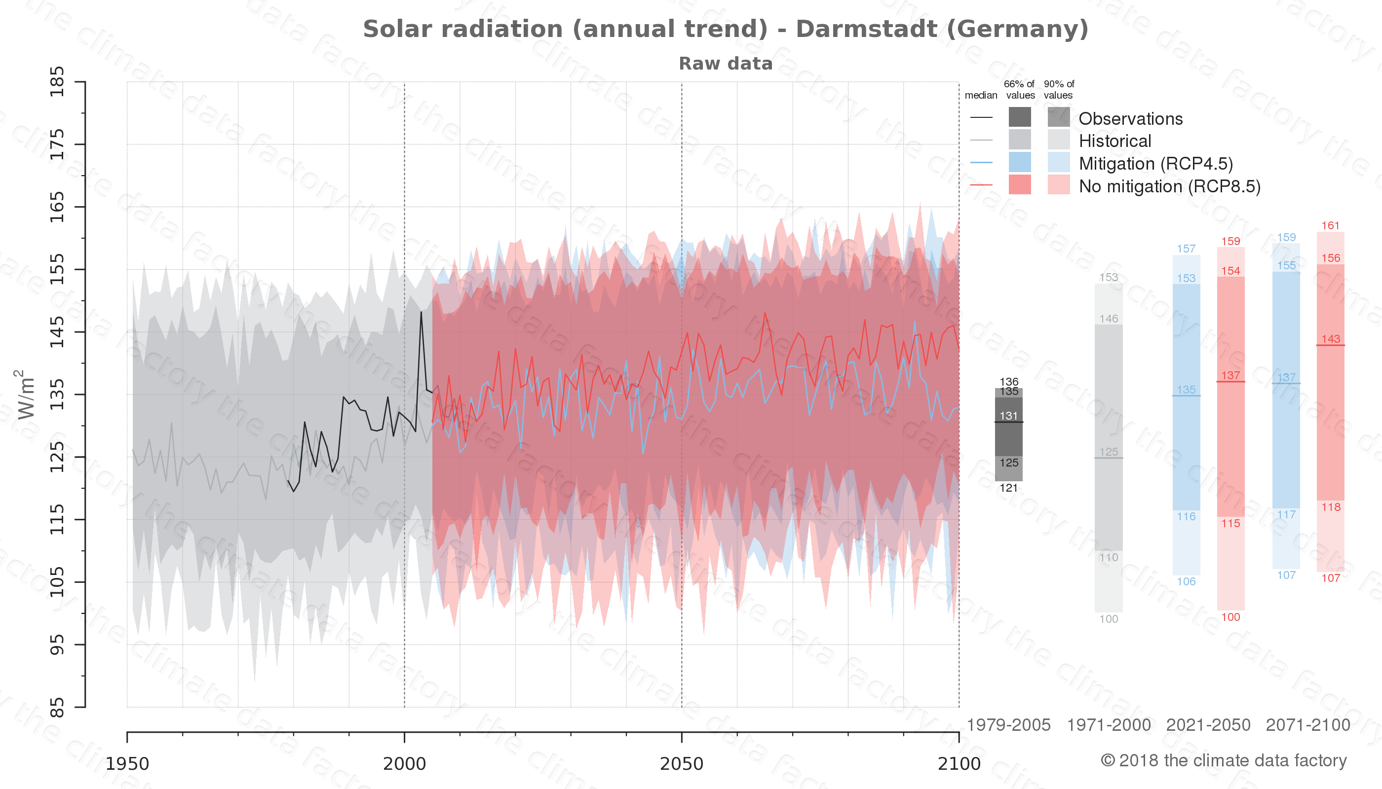 Graphic of projected solar radiation for Darmstadt (Germany) under two climate change mitigation policy scenarios (RCP4.5, RCP8.5). Represented climate data are raw data from IPCC models. https://theclimatedatafactory.com