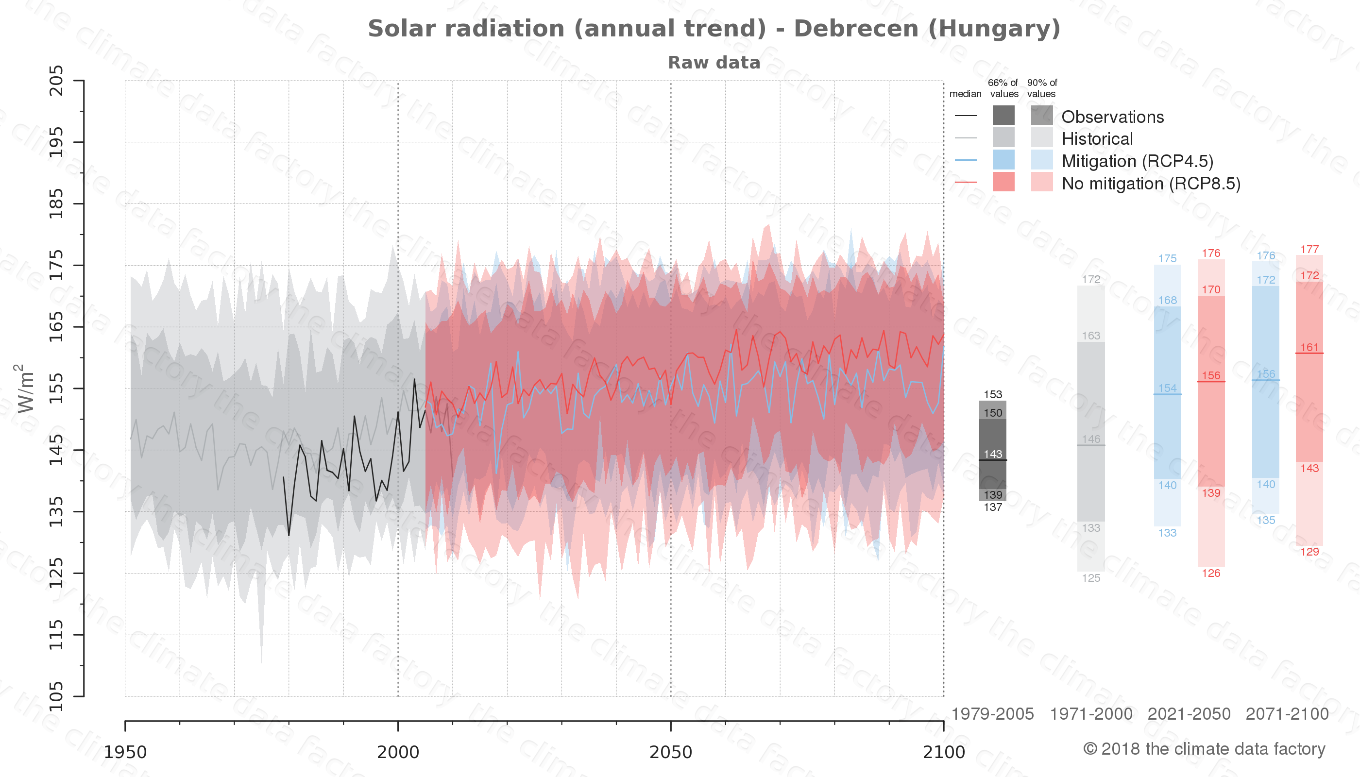 Graphic of projected solar radiation for Debrecen (Hungary) under two climate change mitigation policy scenarios (RCP4.5, RCP8.5). Represented climate data are raw data from IPCC models. https://theclimatedatafactory.com