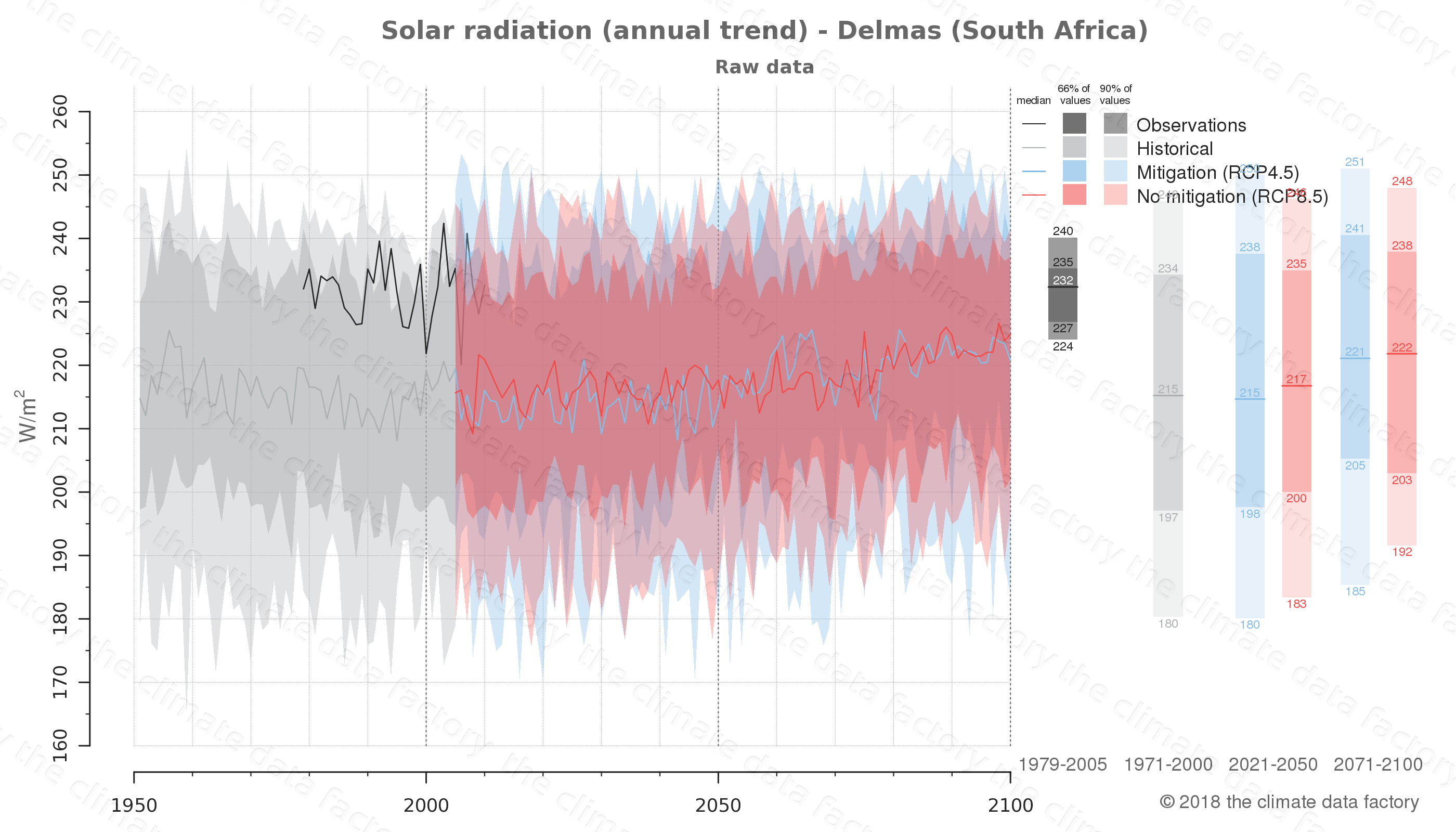 Graphic of projected solar radiation for Delmas (South Africa) under two climate change mitigation policy scenarios (RCP4.5, RCP8.5). Represented climate data are raw data from IPCC models. https://theclimatedatafactory.com