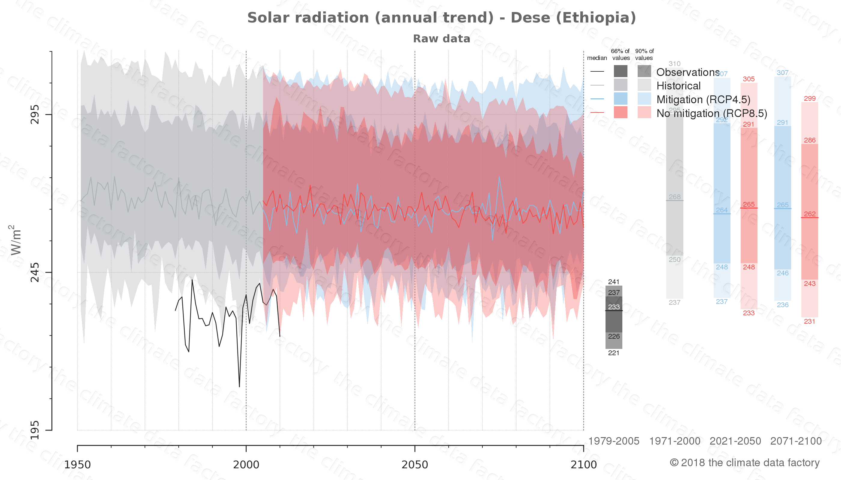 Graphic of projected solar radiation for Dese (Ethiopia) under two climate change mitigation policy scenarios (RCP4.5, RCP8.5). Represented climate data are raw data from IPCC models. https://theclimatedatafactory.com