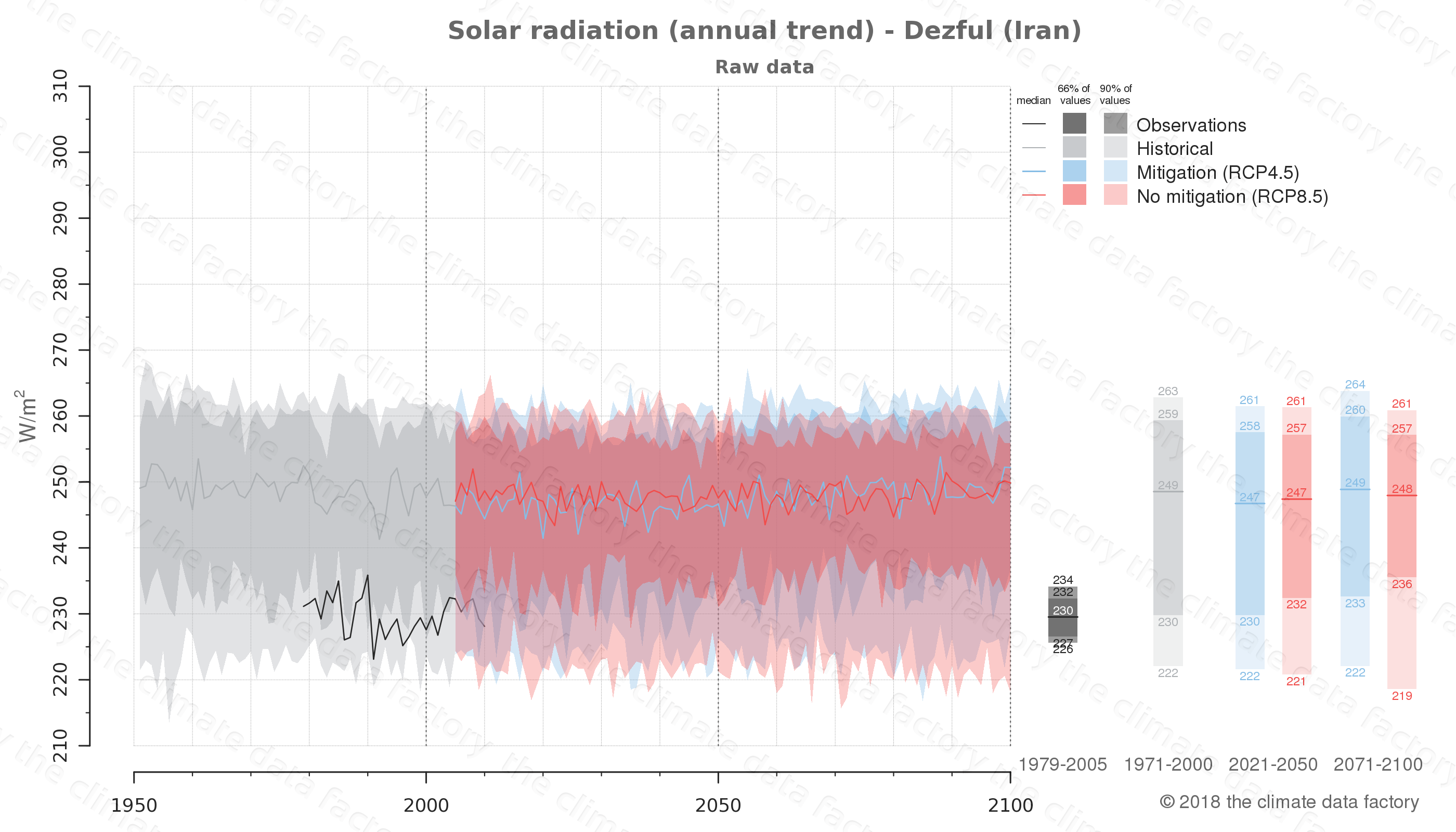 Graphic of projected solar radiation for Dezful (Iran) under two climate change mitigation policy scenarios (RCP4.5, RCP8.5). Represented climate data are raw data from IPCC models. https://theclimatedatafactory.com