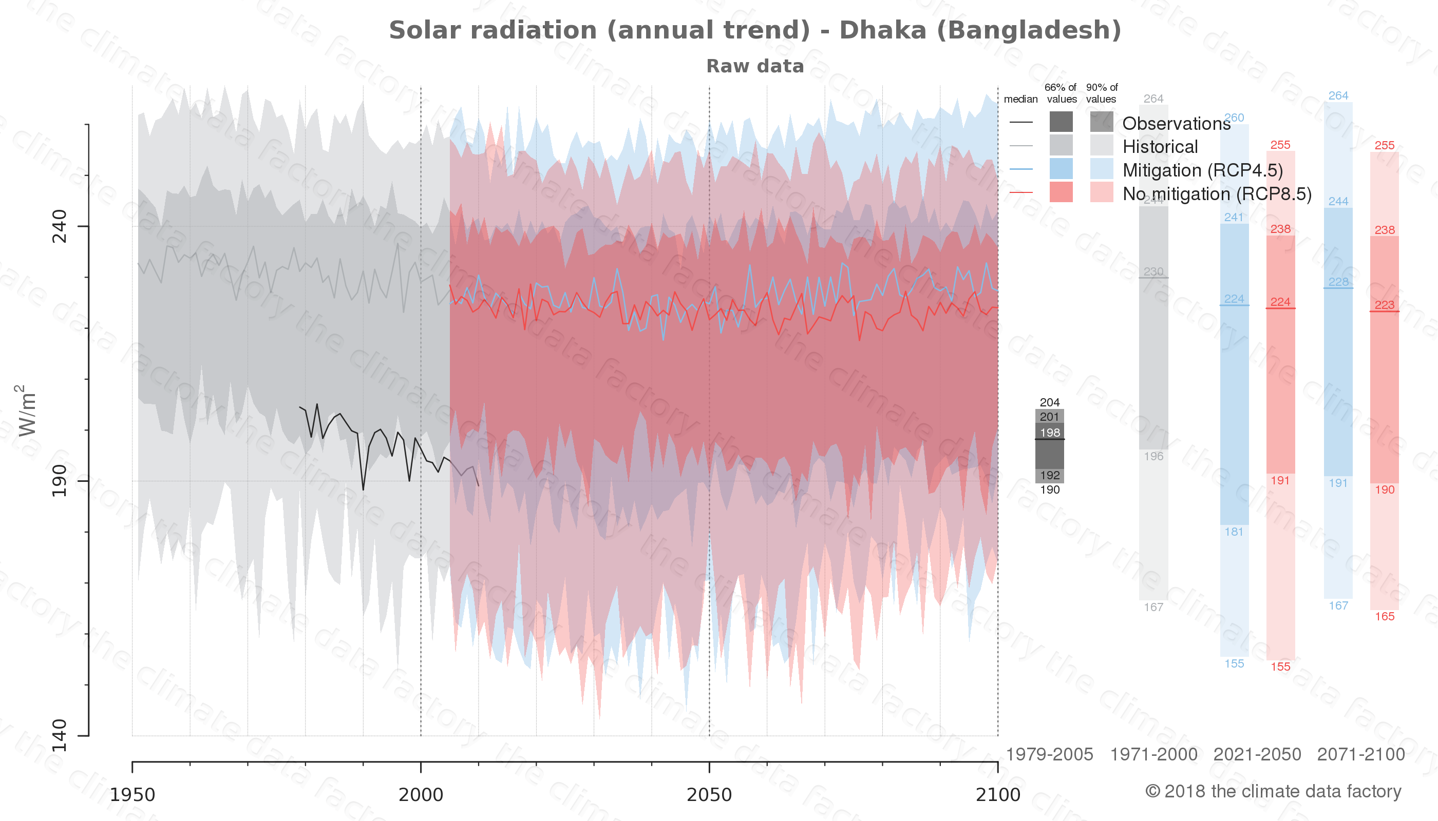 Graphic of projected solar radiation for Dhaka (Bangladesh) under two climate change mitigation policy scenarios (RCP4.5, RCP8.5). Represented climate data are raw data from IPCC models. https://theclimatedatafactory.com