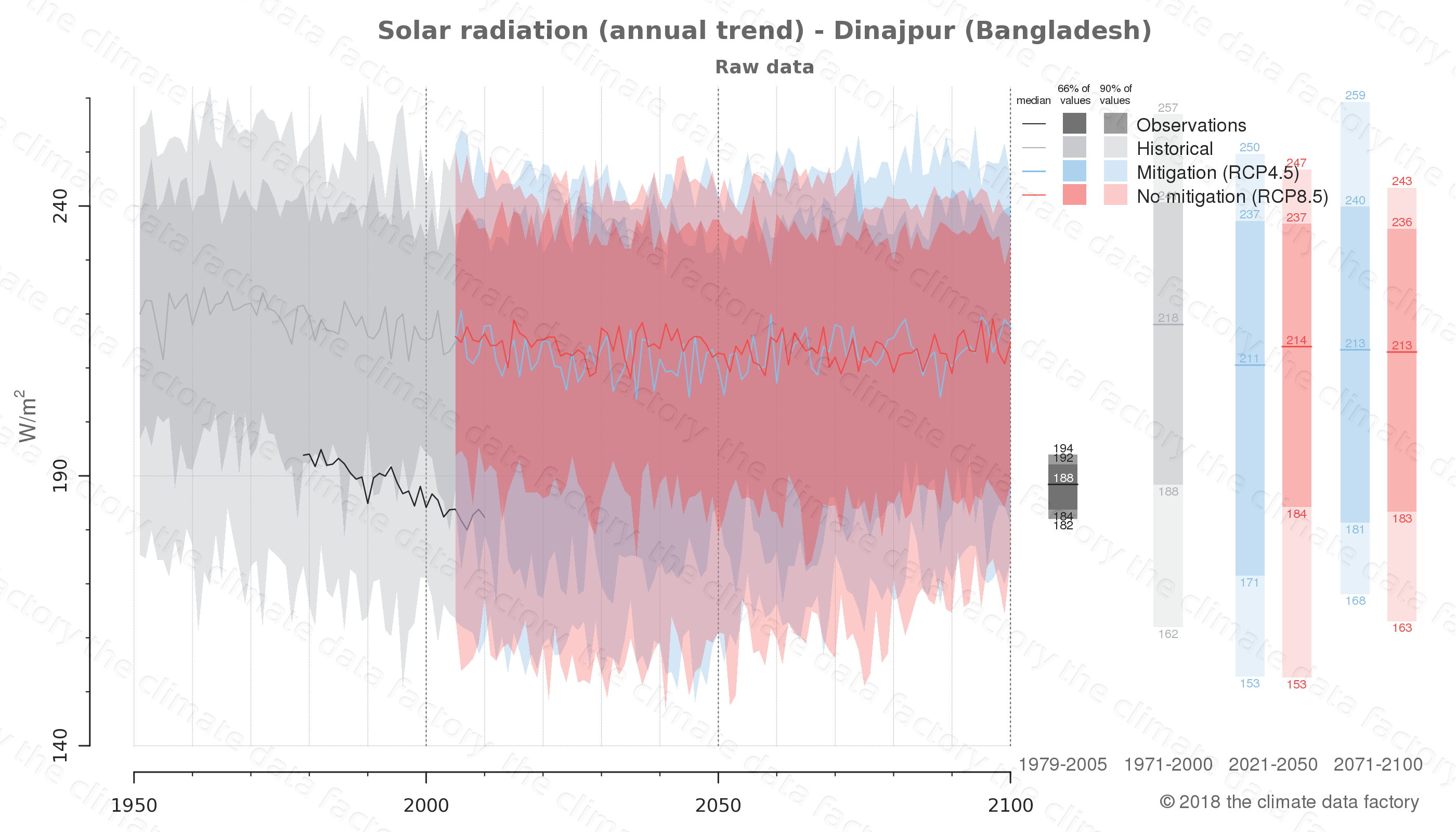 Graphic of projected solar radiation for Dinajpur (Bangladesh) under two climate change mitigation policy scenarios (RCP4.5, RCP8.5). Represented climate data are raw data from IPCC models. https://theclimatedatafactory.com