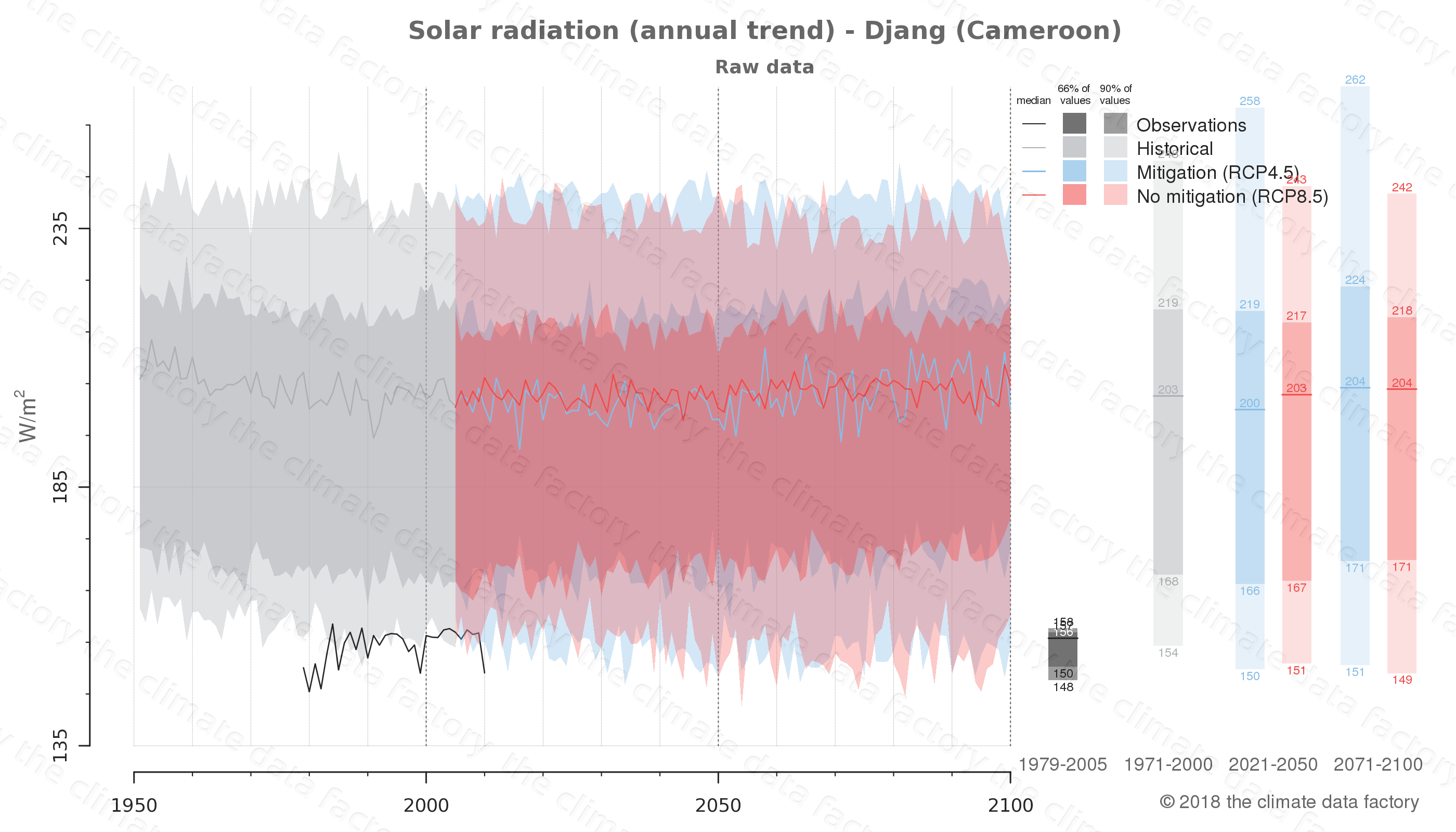 Graphic of projected solar radiation for Djang (Cameroon) under two climate change mitigation policy scenarios (RCP4.5, RCP8.5). Represented climate data are raw data from IPCC models. https://theclimatedatafactory.com