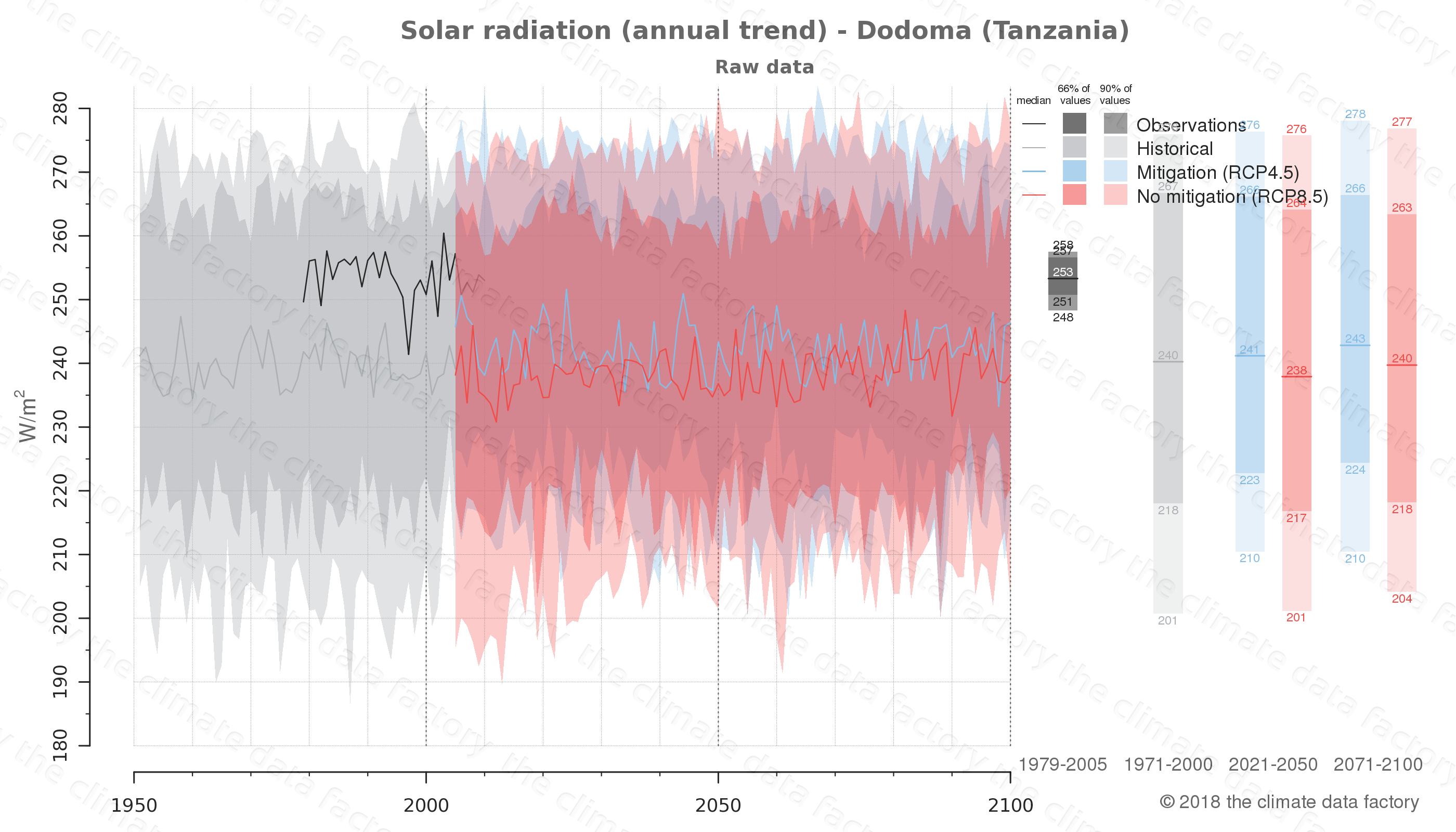 Graphic of projected solar radiation for Dodoma (Tanzania) under two climate change mitigation policy scenarios (RCP4.5, RCP8.5). Represented climate data are raw data from IPCC models. https://theclimatedatafactory.com