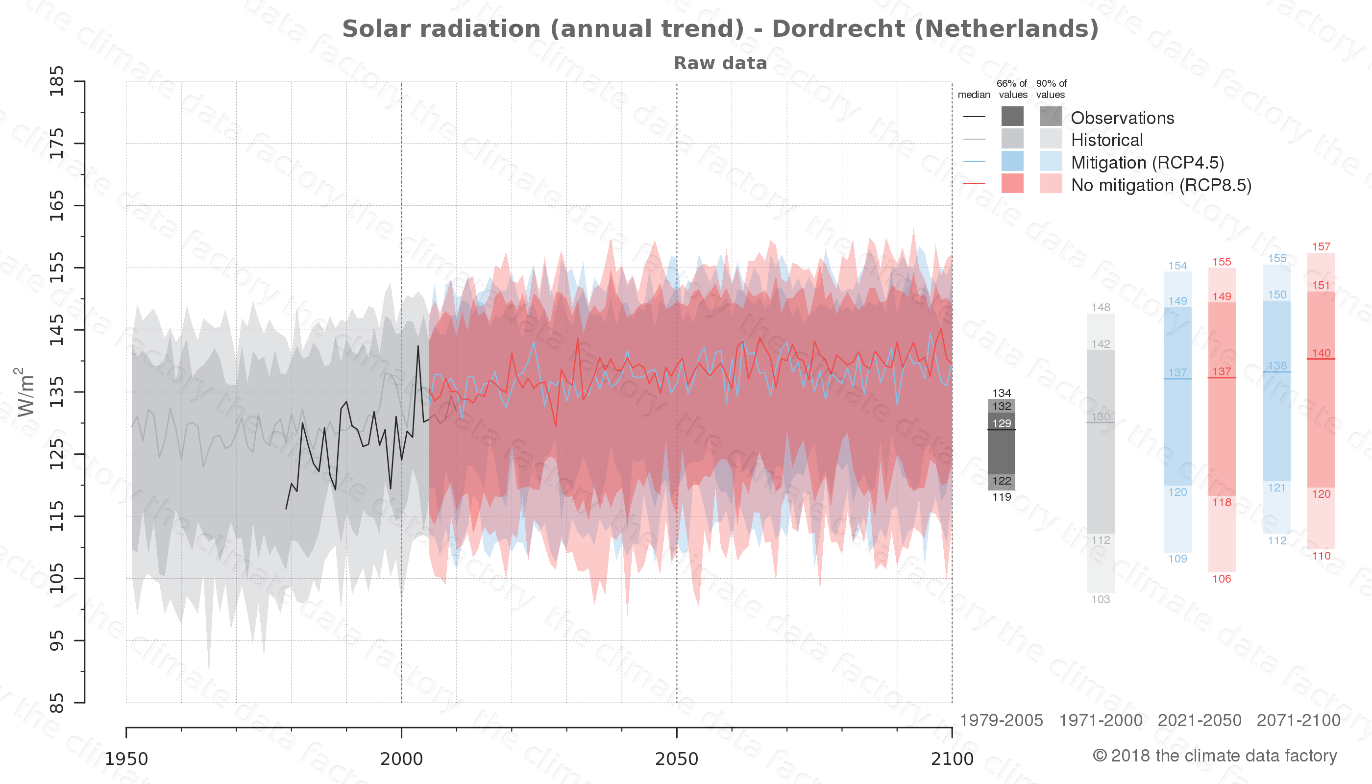 Graphic of projected solar radiation for Dordrecht (Netherlands) under two climate change mitigation policy scenarios (RCP4.5, RCP8.5). Represented climate data are raw data from IPCC models. https://theclimatedatafactory.com