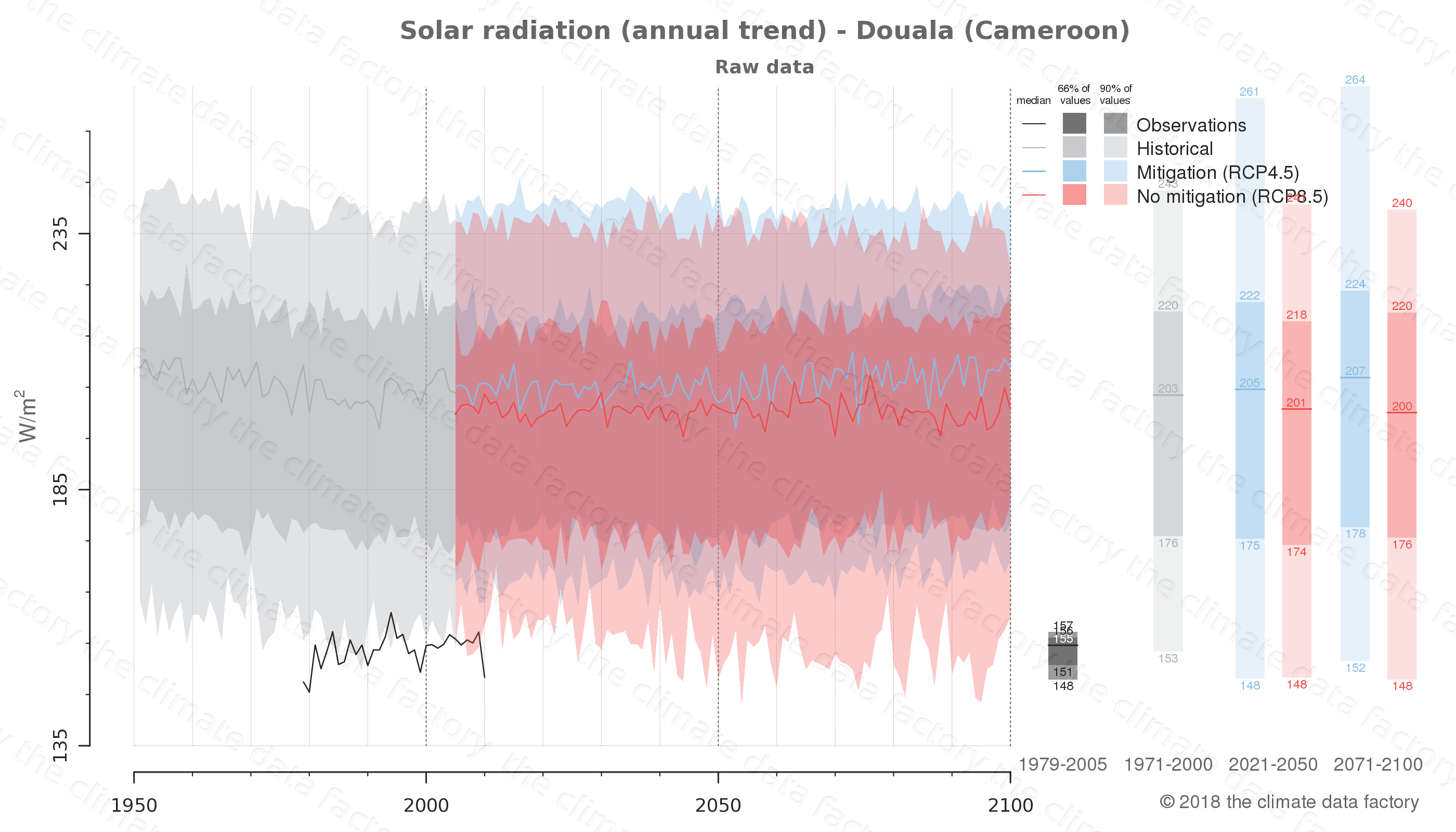 Graphic of projected solar radiation for Douala (Cameroon) under two climate change mitigation policy scenarios (RCP4.5, RCP8.5). Represented climate data are raw data from IPCC models. https://theclimatedatafactory.com